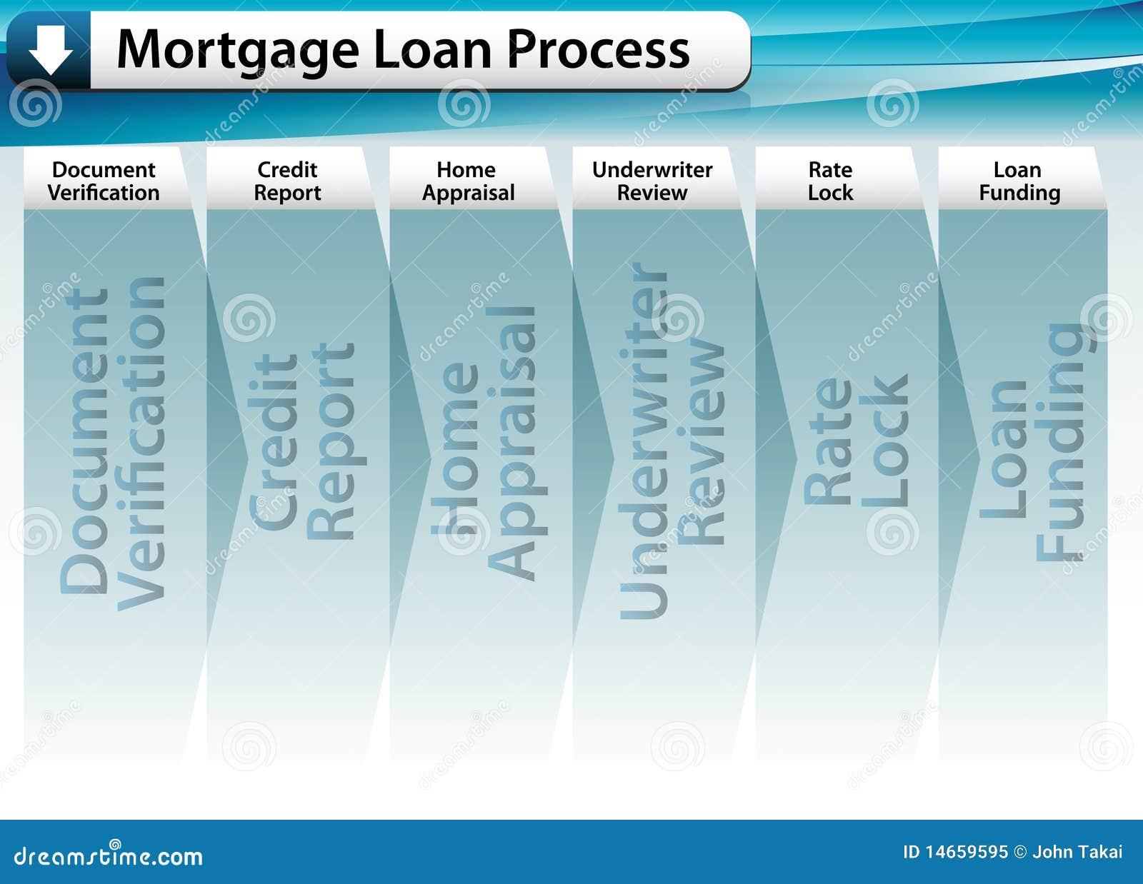 Mortgage Loan Process Royalty Free Stock Photo - Image: 14659595