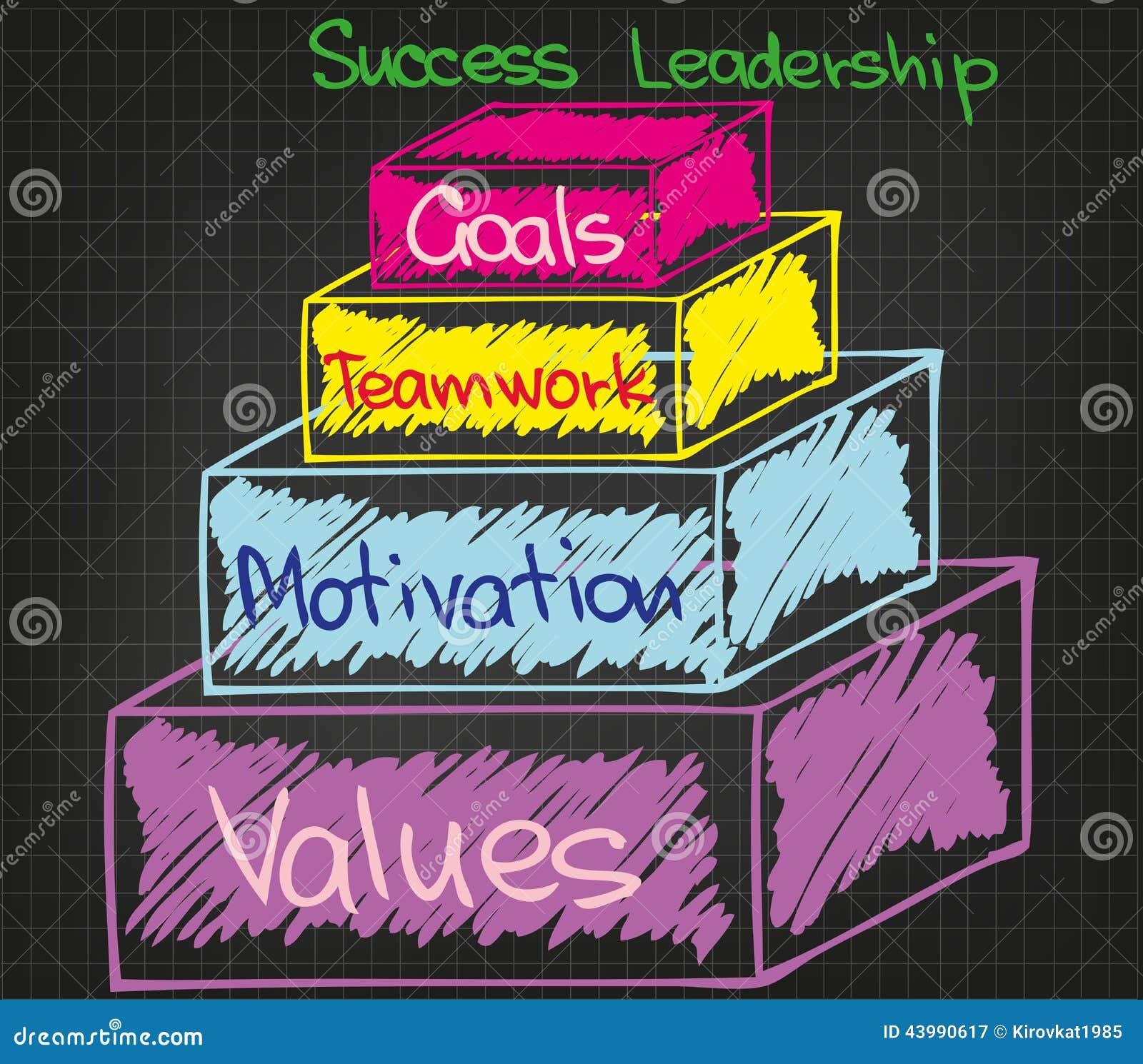 Motivation et succès