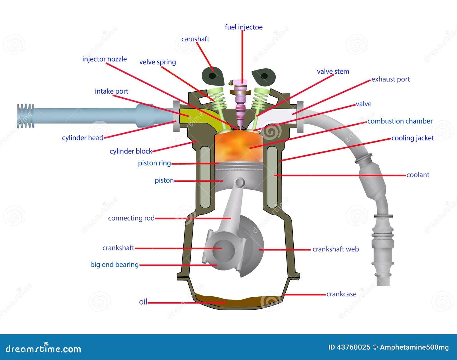 motore diesel dell 39 illustrazione illustrazione di stock. Black Bedroom Furniture Sets. Home Design Ideas