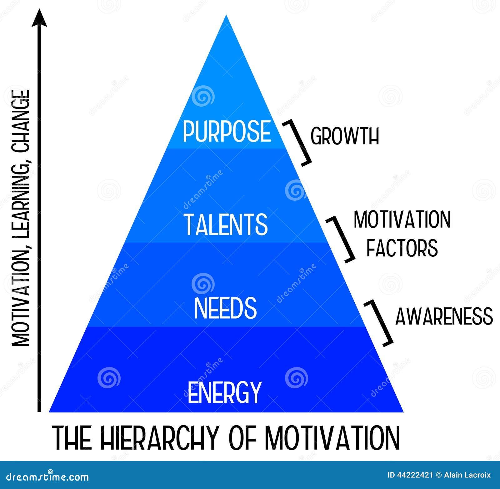 Motywaci hierarchia