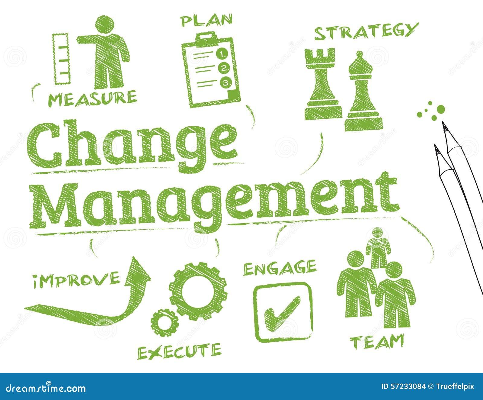 Mude a gerência