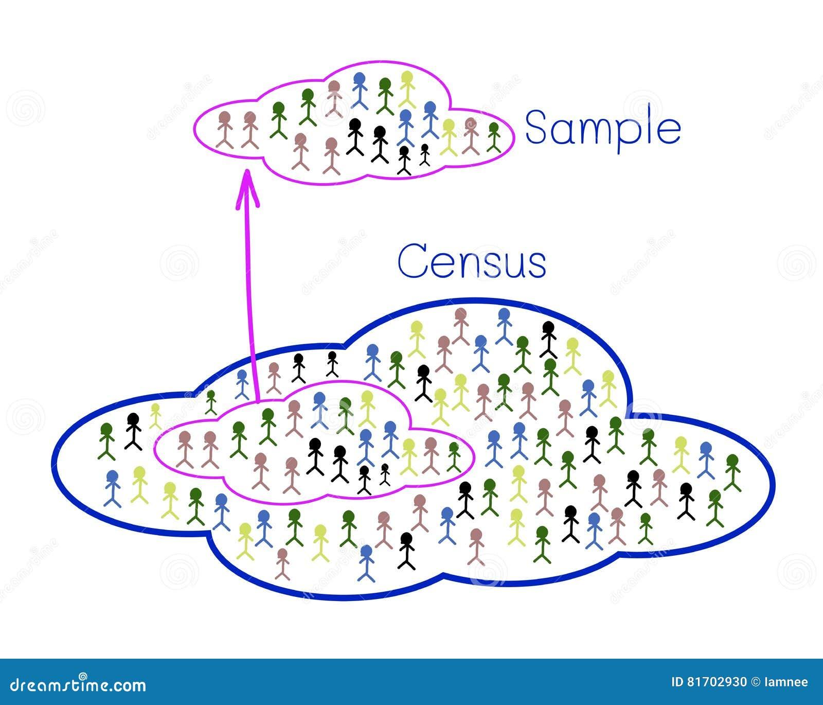 Muestreo de proceso de la investigación de una población objetivo