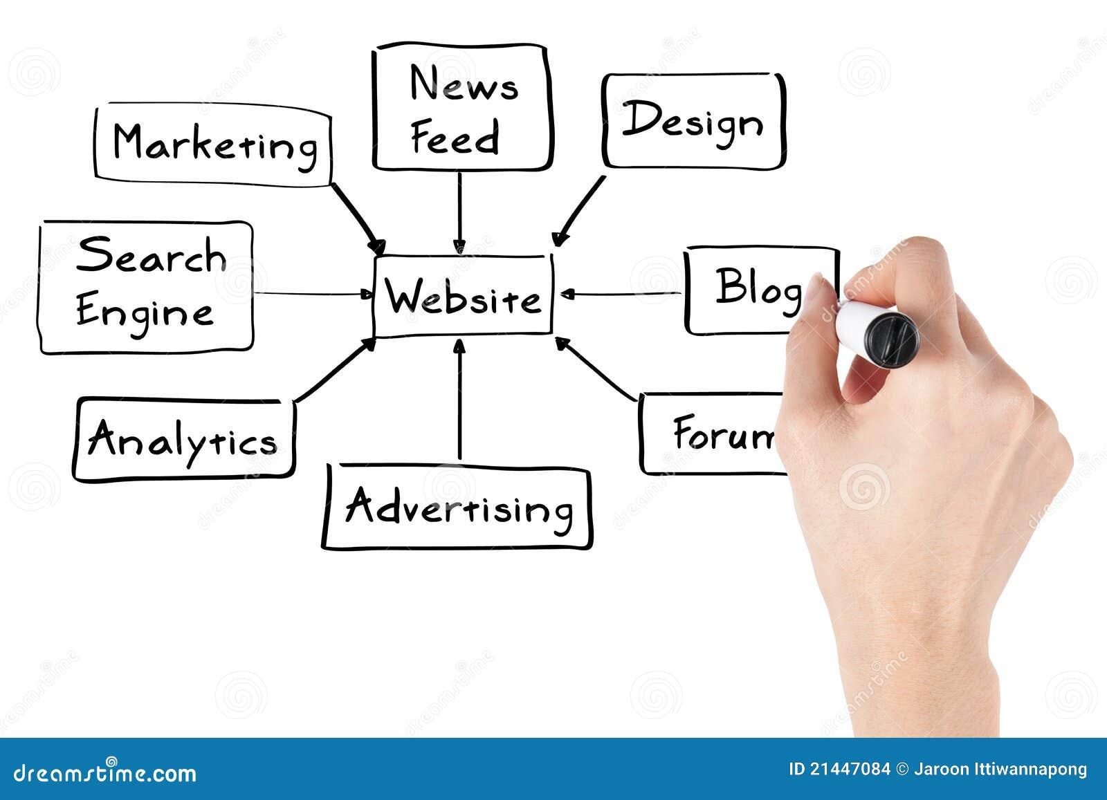 Mulher de negcios com diagrama do web site ilustrao stock download comp ccuart Choice Image