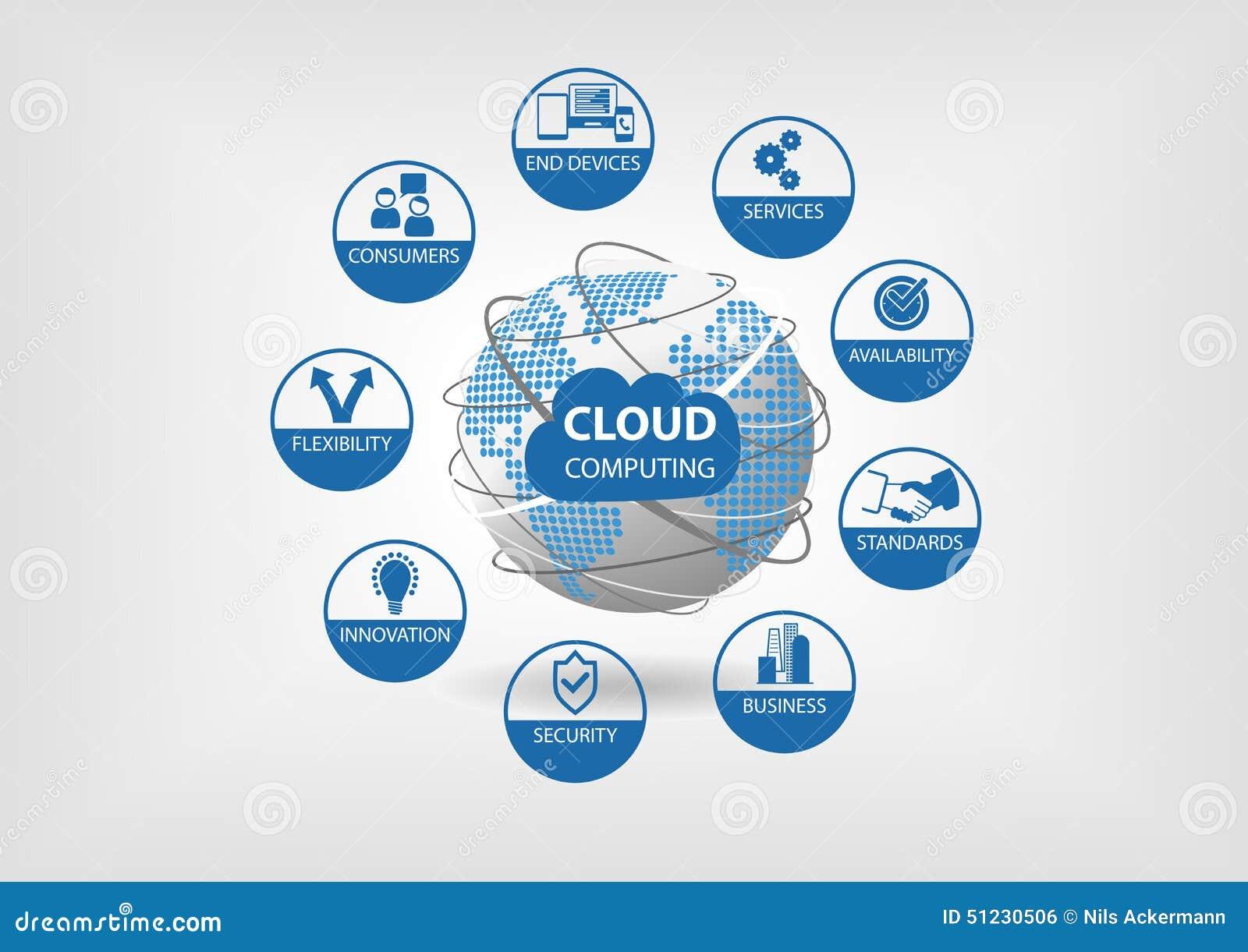 Núblese el concepto computacional visualizado con diversos iconos para la flexibilidad, disponibilidad, servicios, consumidores