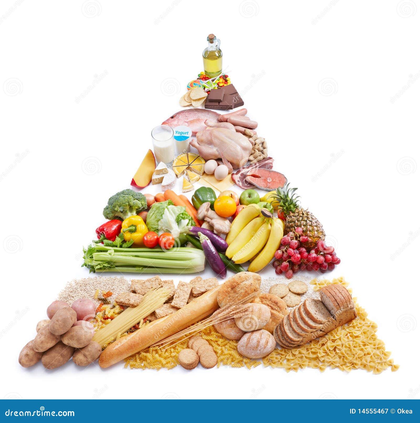 ernährungspyramide diät