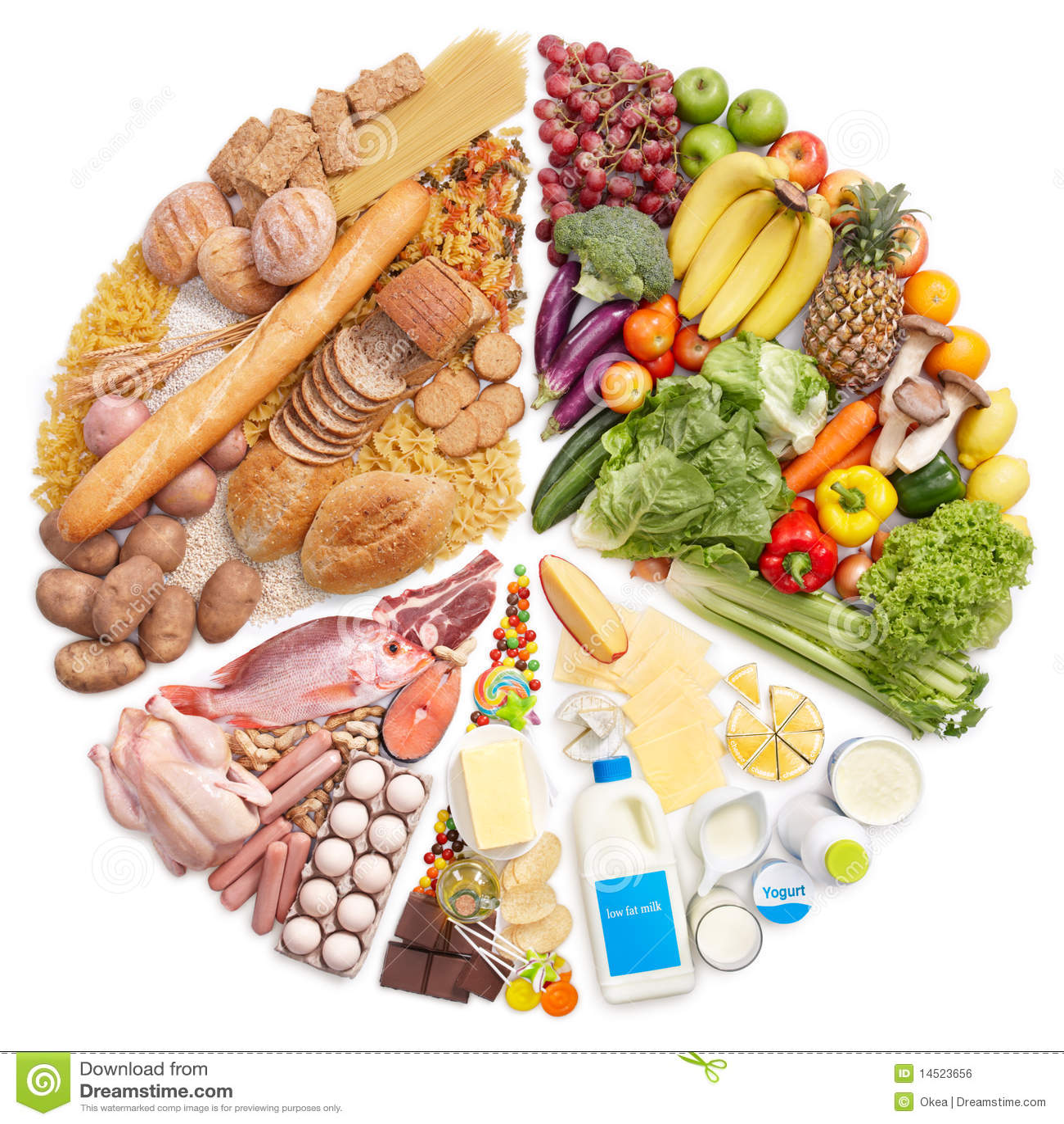 Nahrungsmittelpyramide-Kreisdiagramm