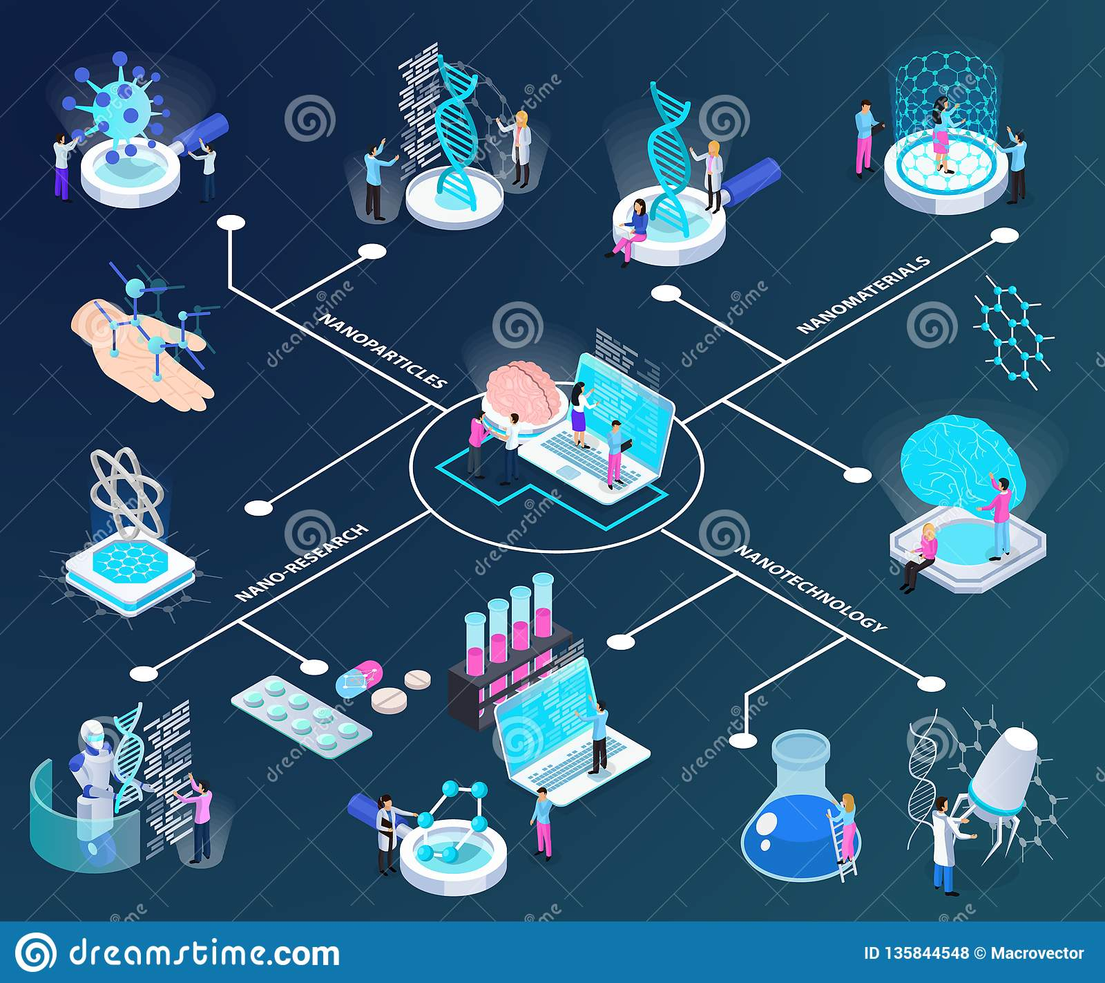 Nano Technology Isometric Flowchart