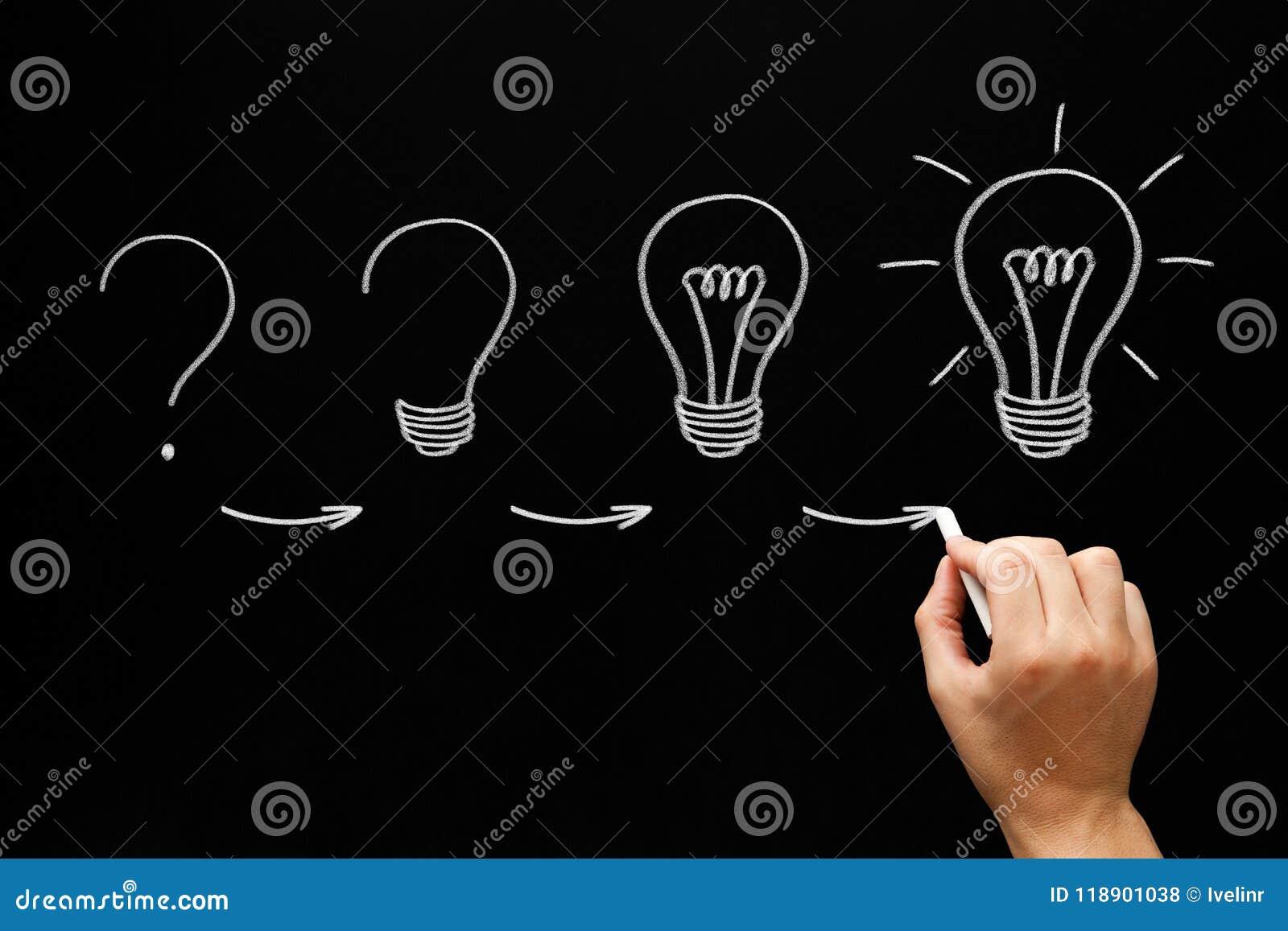 Narastający pomysłu procesu pojęcie Na Blackboard