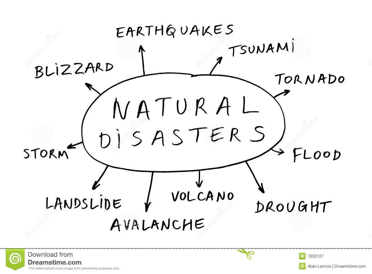 A To Z List Of Natural Disasters