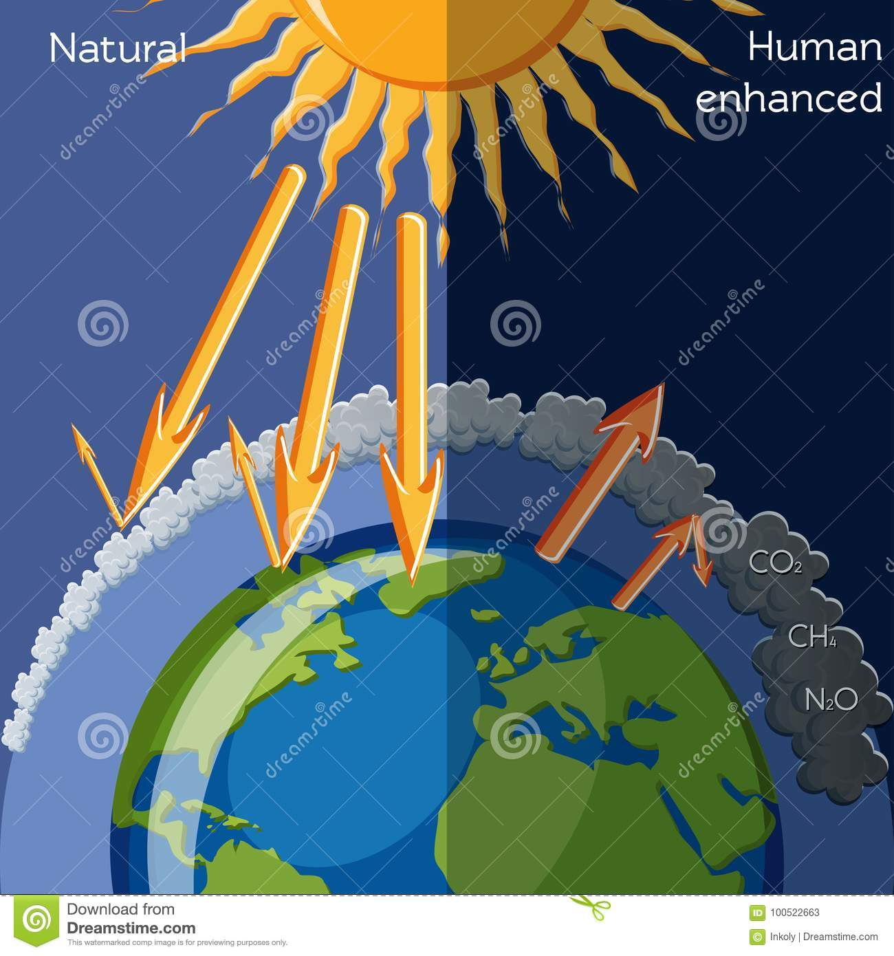 natural and human enhanced greenhouse effect stock vector