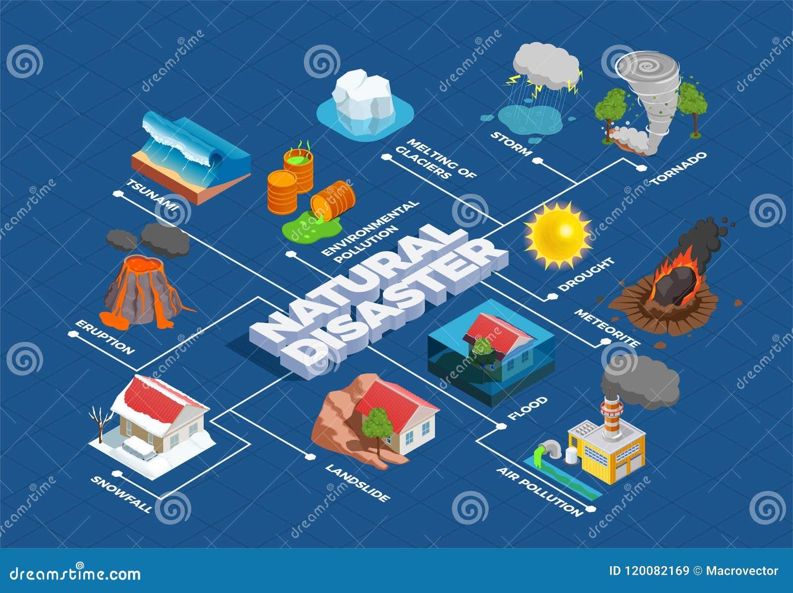 Naturkatastrophe-isometrisches Flussdiagramm