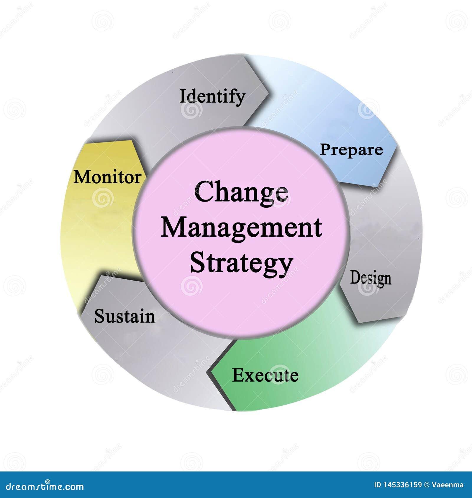 ?ndern Sie Management-Strategie