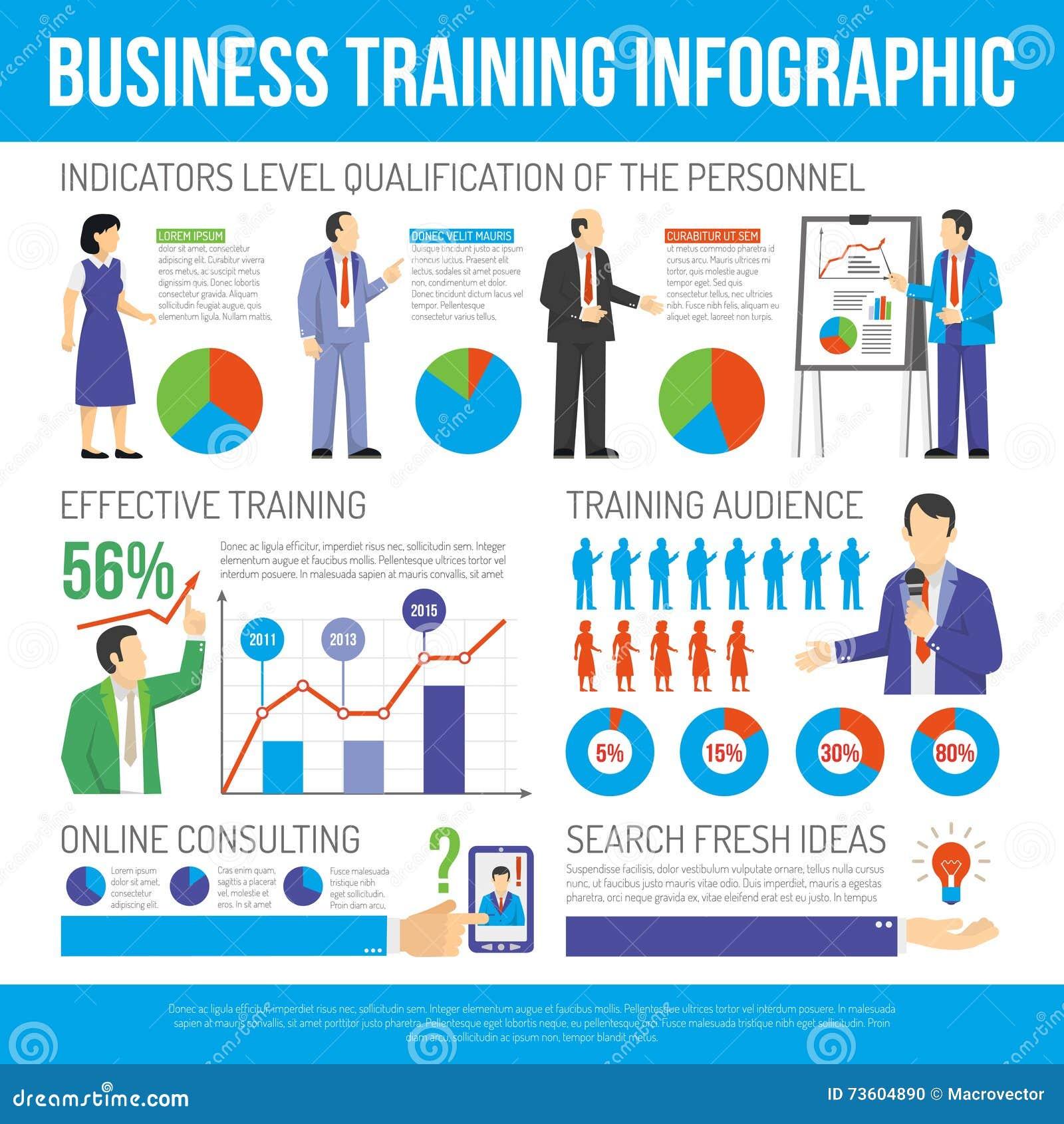 Negocio que entrena y que consulta al cartel de Infographic