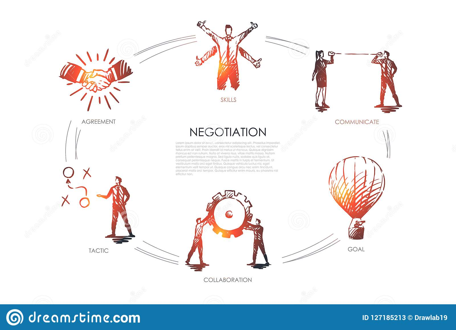Negotiation - skills, goal, tactic, communicate, collaboration set concept.