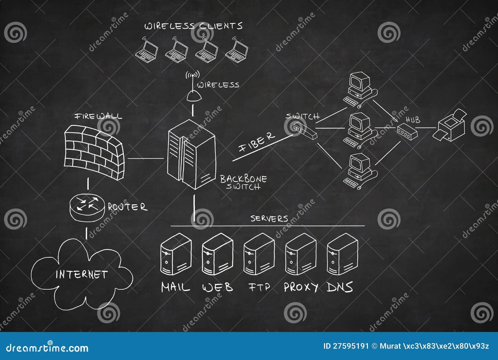 Network Drawn On Blackboard Stock Image Image 27595191