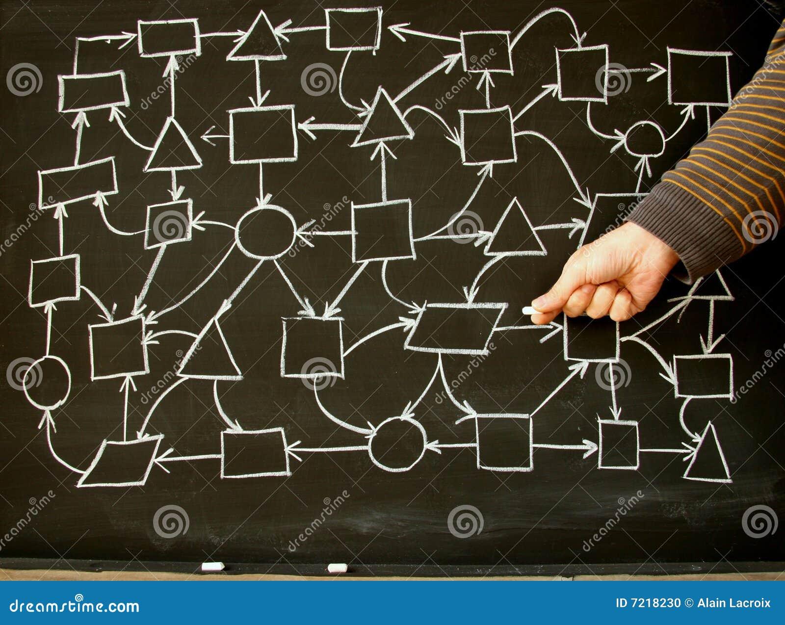 Network training