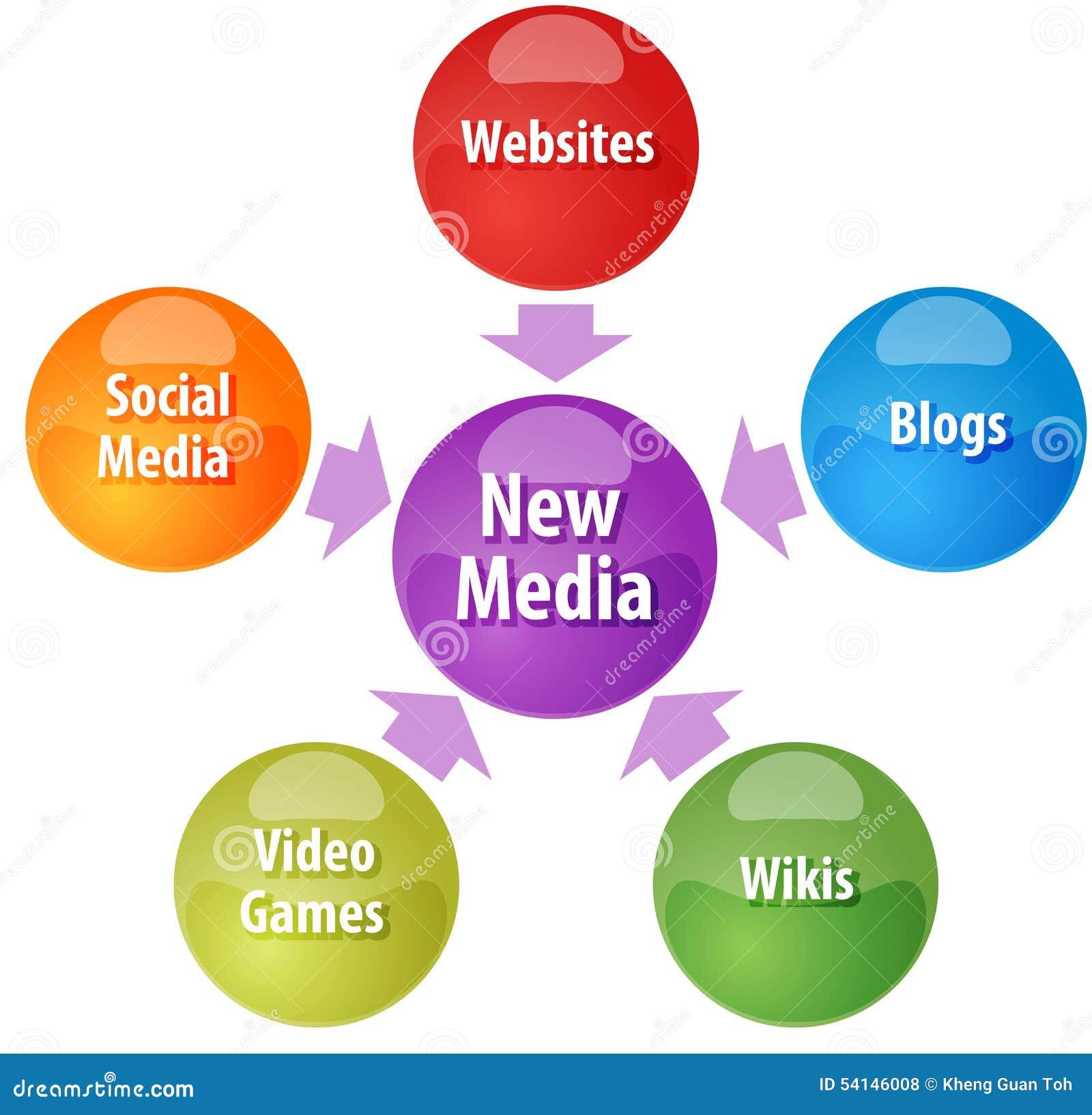 New media business diagram illustration stock illustration new media business diagram illustration ccuart Images