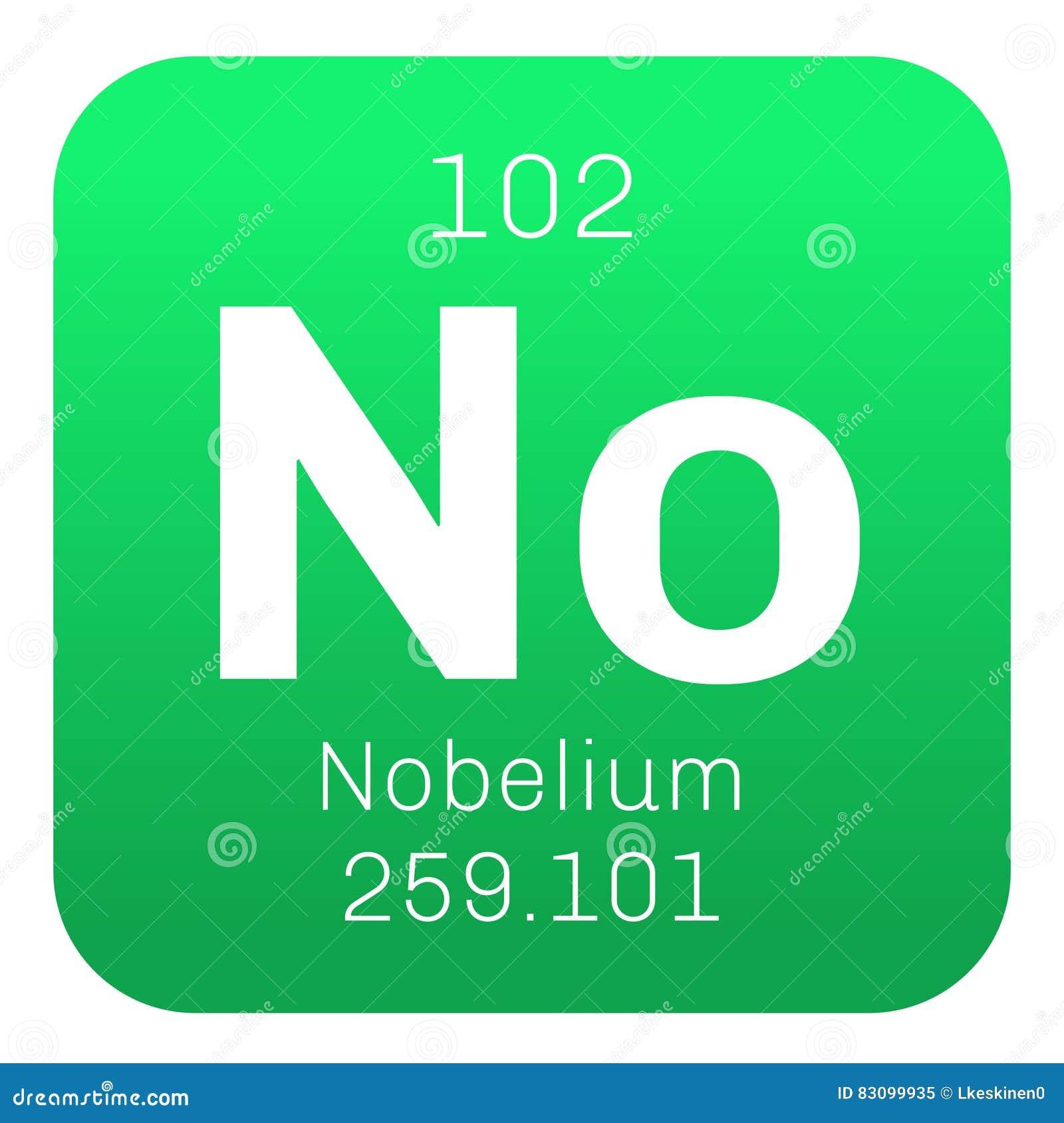 Nobelium chemisch element