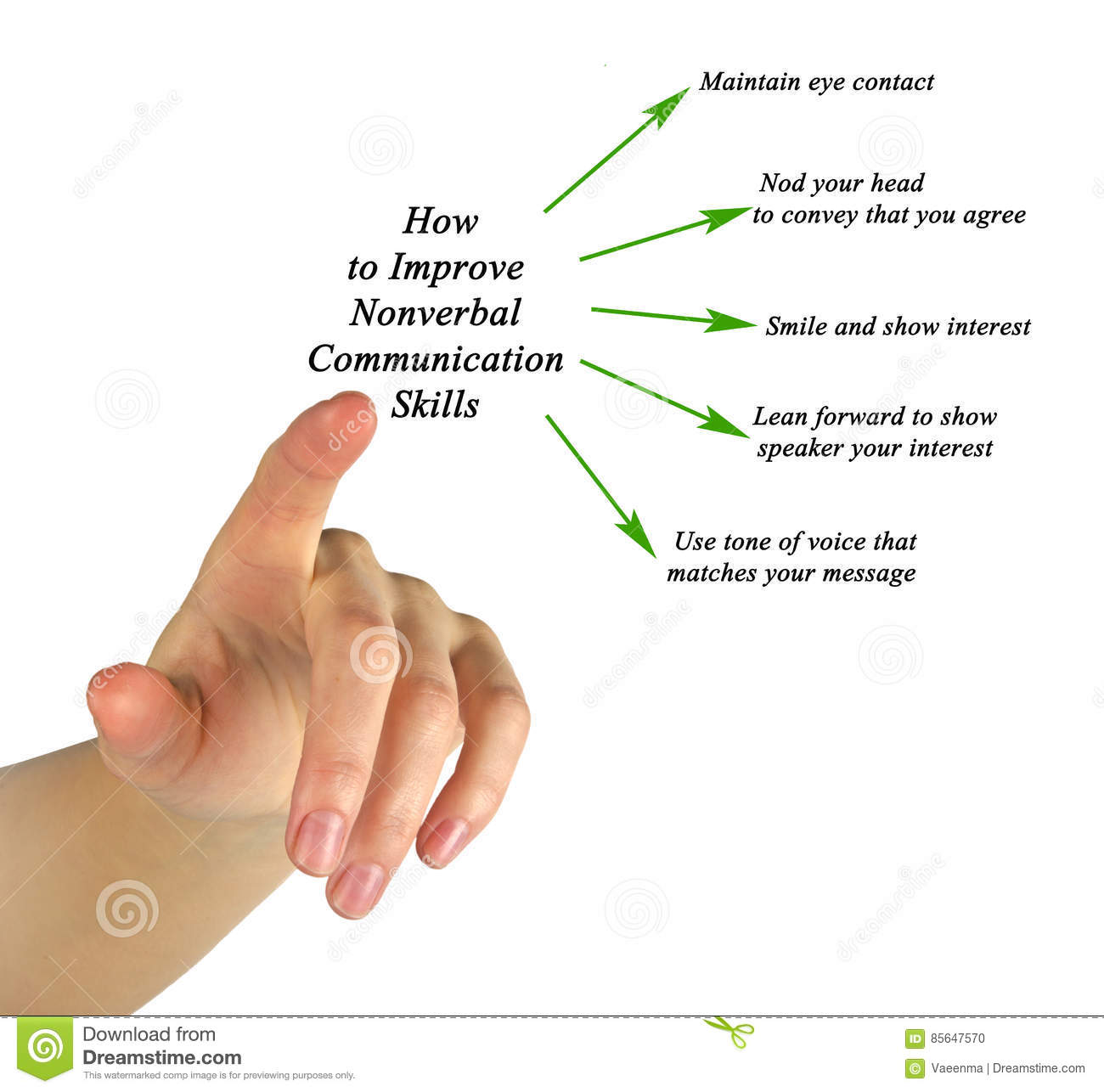 improving nonverbal communication Tips for improving how you read nonverbal communication look at nonverbal communication signals as a group don't read too much into a single gesture or nonverbal cue.