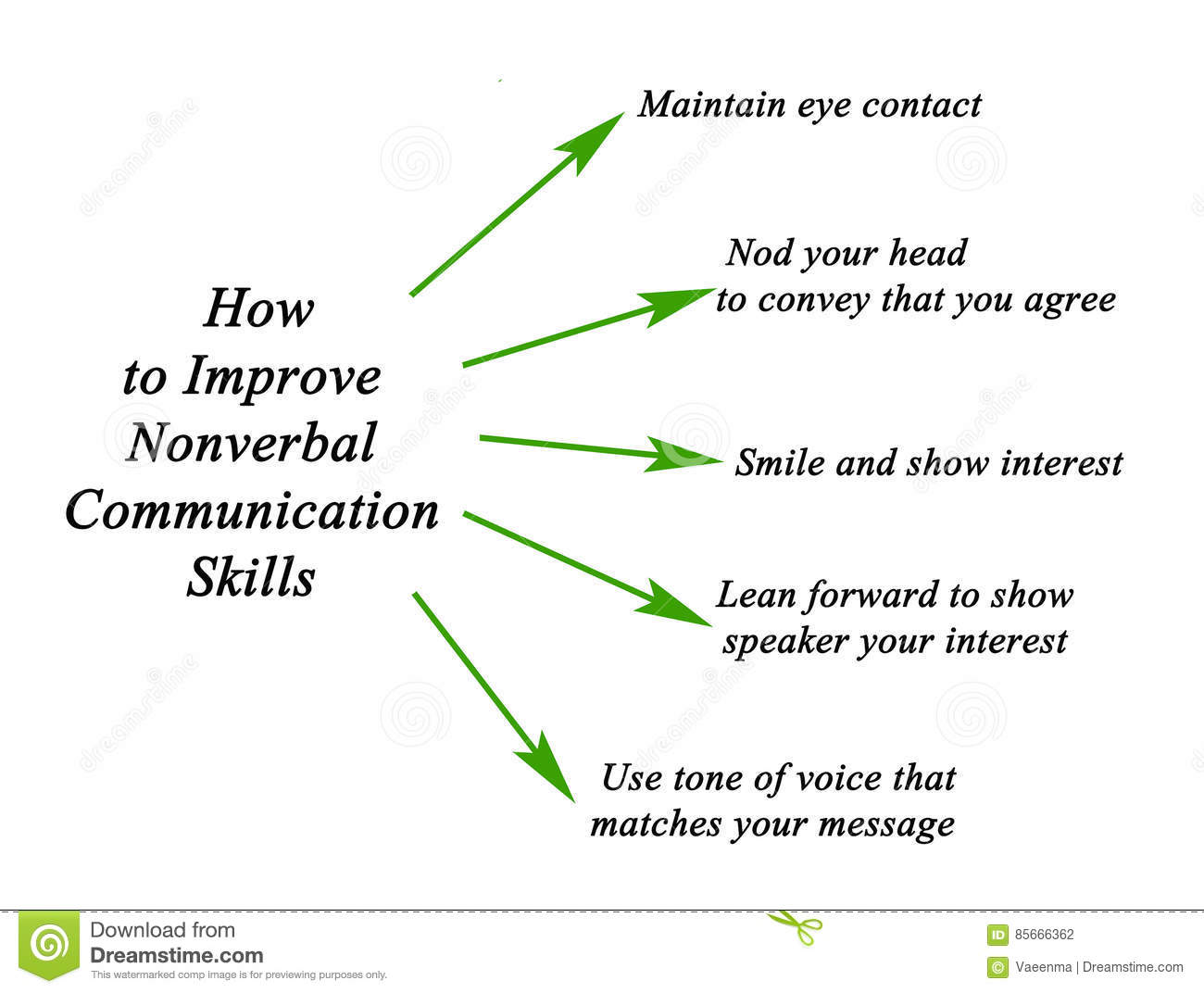 the importance of non verbal communication as demonstrated in the story of professional matilda Non verbal communication types of communication  if school was finished why/why not orient patient when advanced calmly make it clear that your relationship is professional not personal sensitive topics drug/alcohol abuse make no assumptions tolerance a state of adaptation in which exposure to a drug induces changes that result in a.
