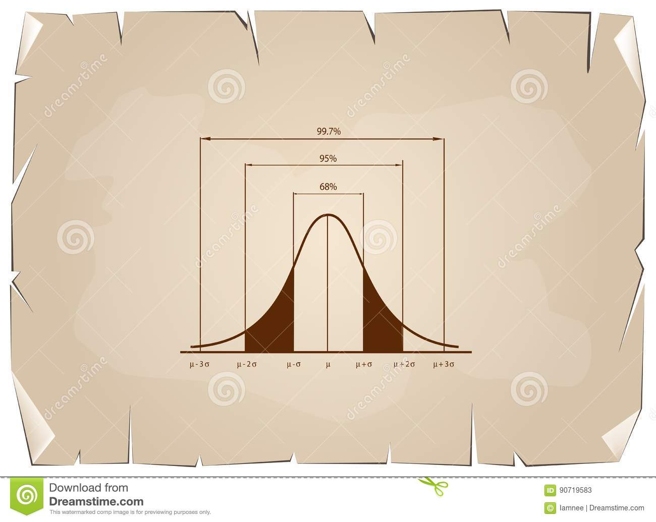 Normal Distribution Chart Or Gaussian Bell Curve On Old