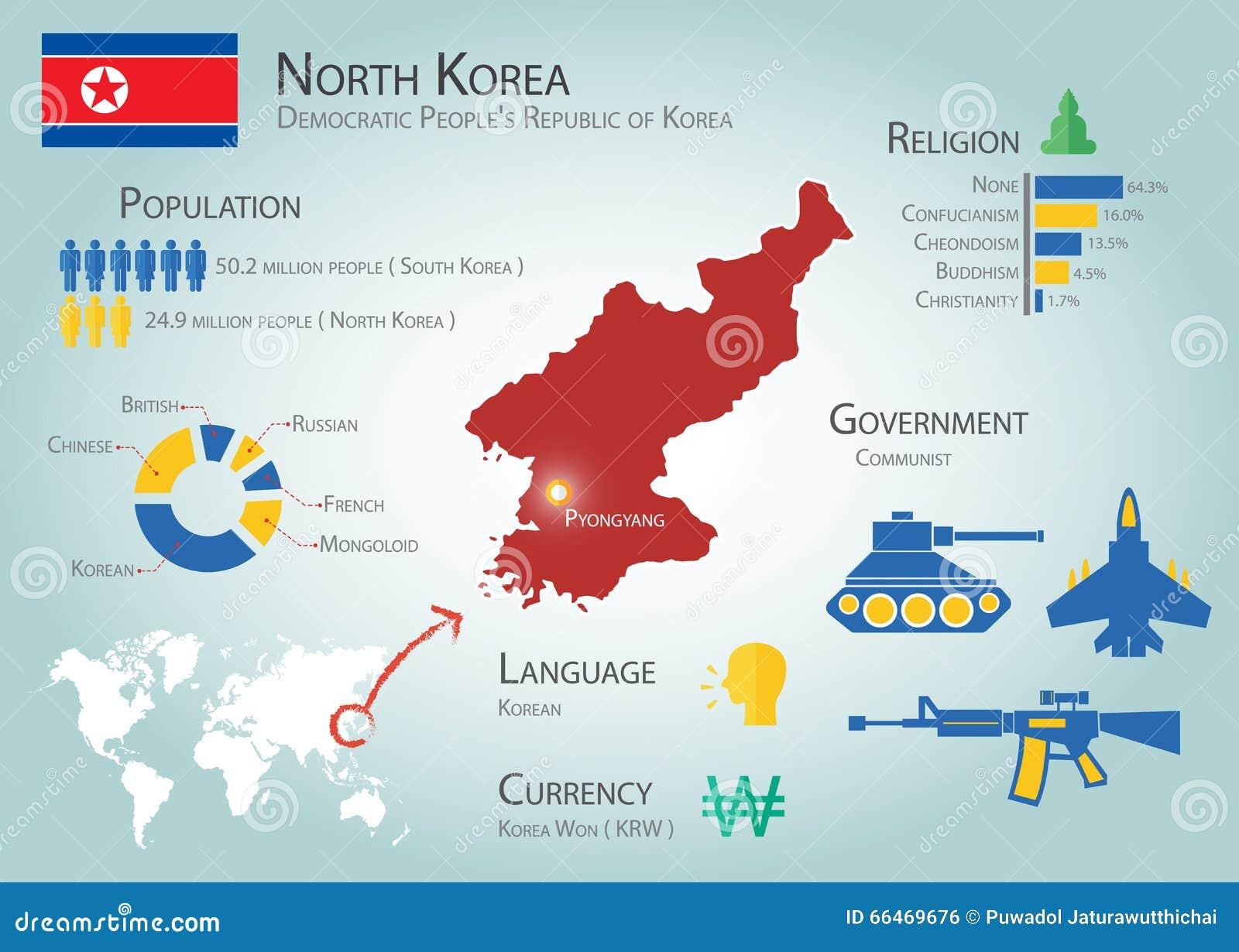 ( Democratic People's Republic of Korea )( Population , Language ...