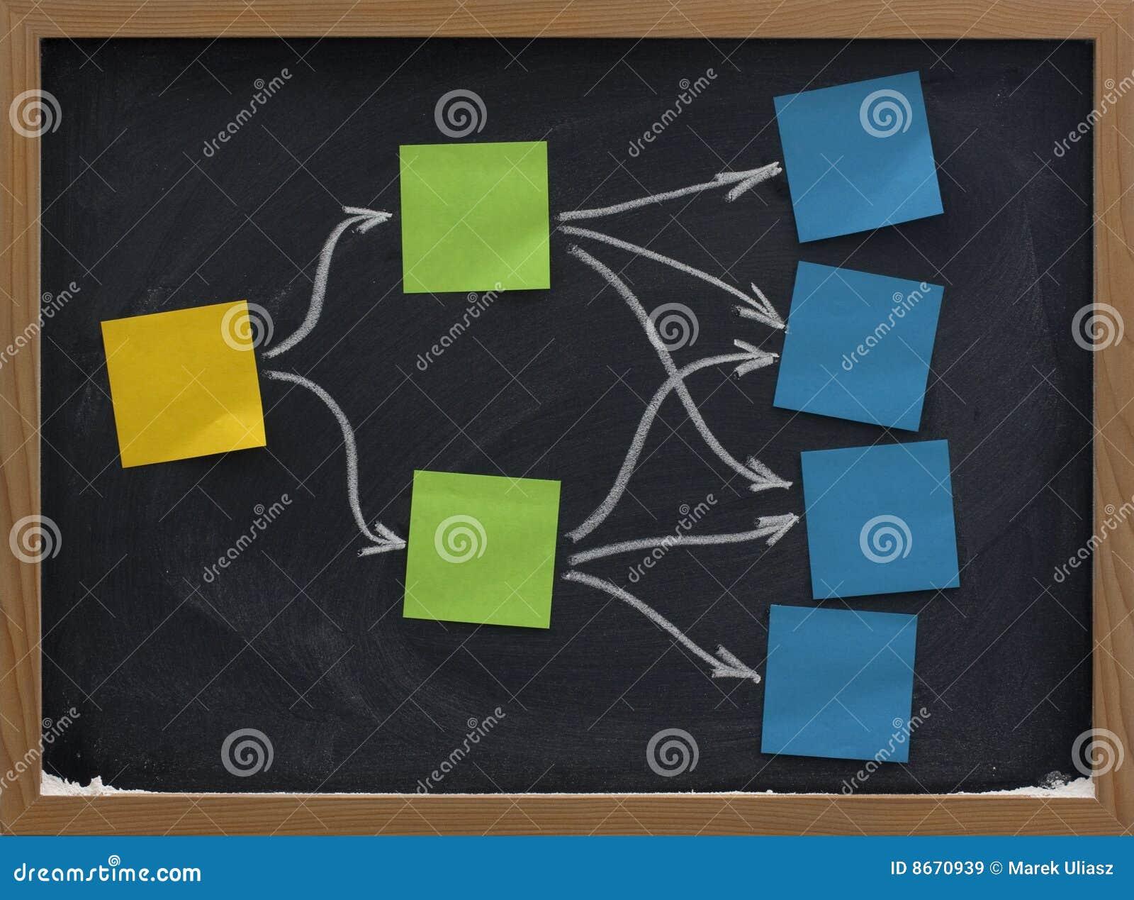 Notes collantes sur la carte ou le tableau d esprit de tableau noir