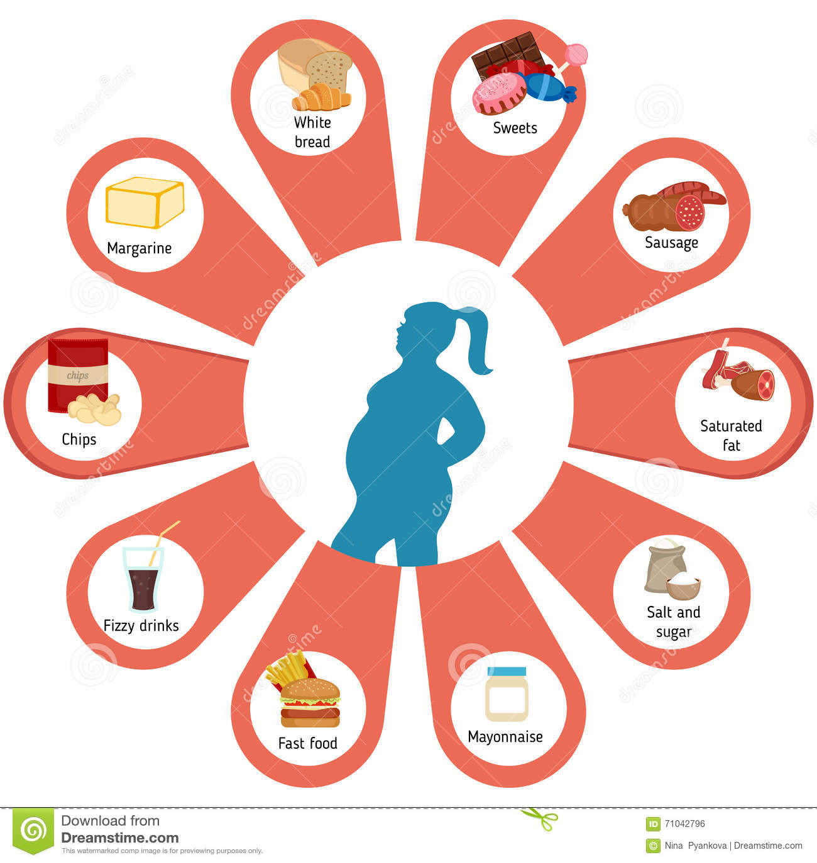 Nourritures qui contribuent à l obésité
