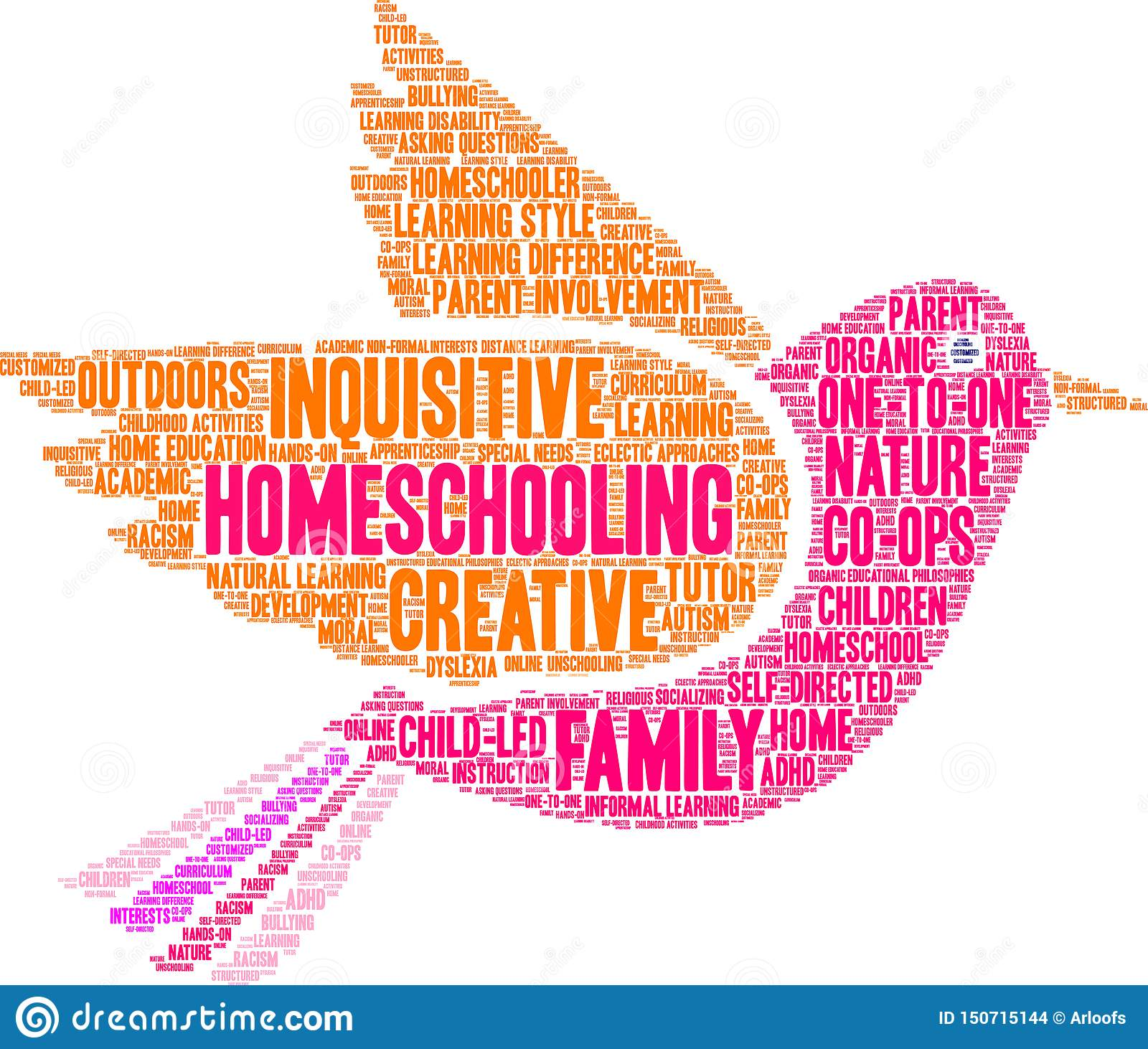Nuage de Homeschooling Word