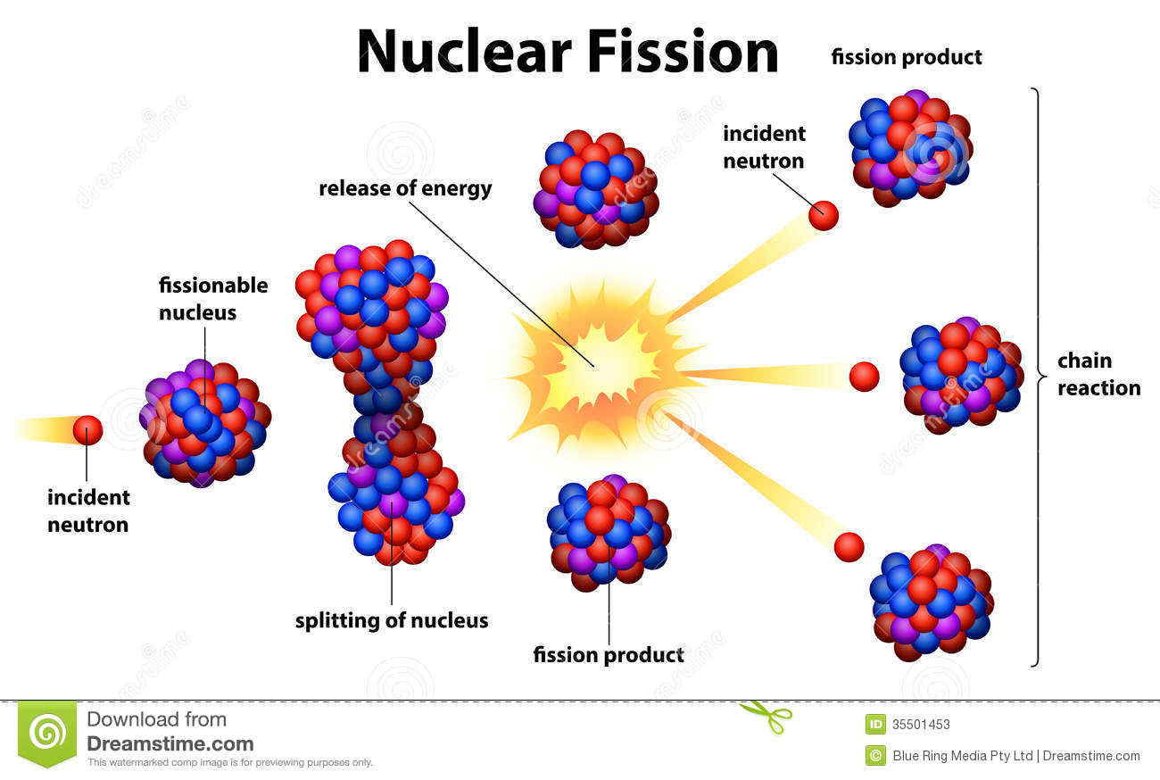 fission stock illustrations 2 257 fission stock illustrations rh dreamstime com Steps of Nuclear Fusion Nuclear Reaction Diagram
