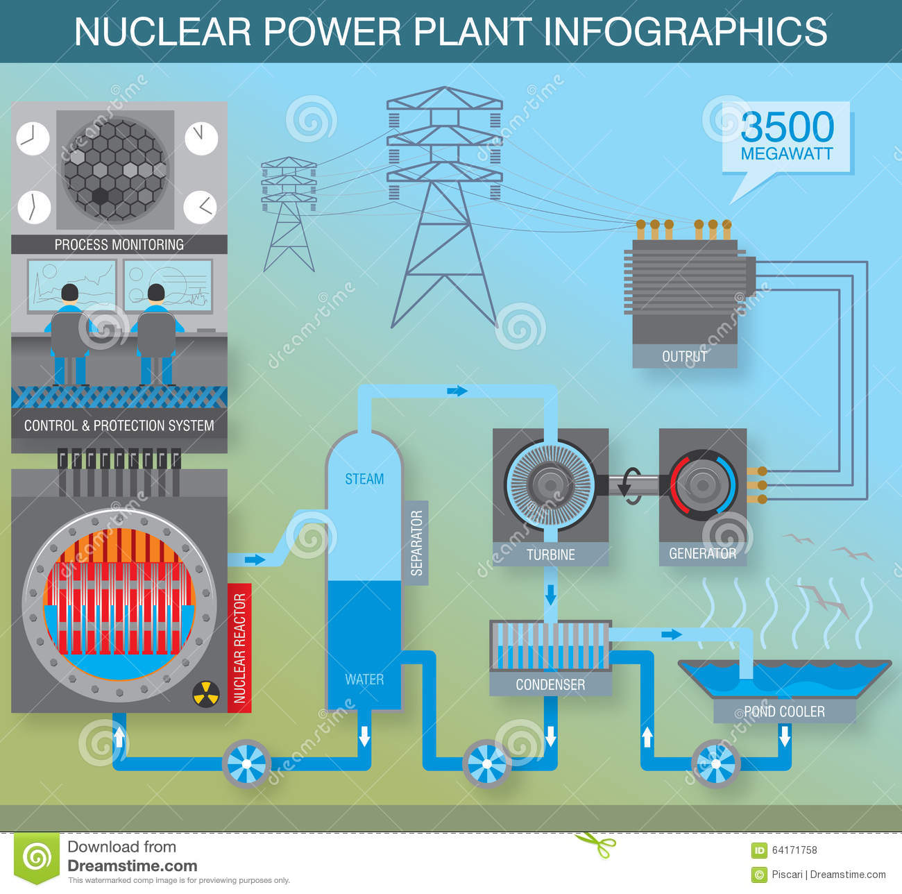 Nuclear power engineering stock vector  Illustration of environment