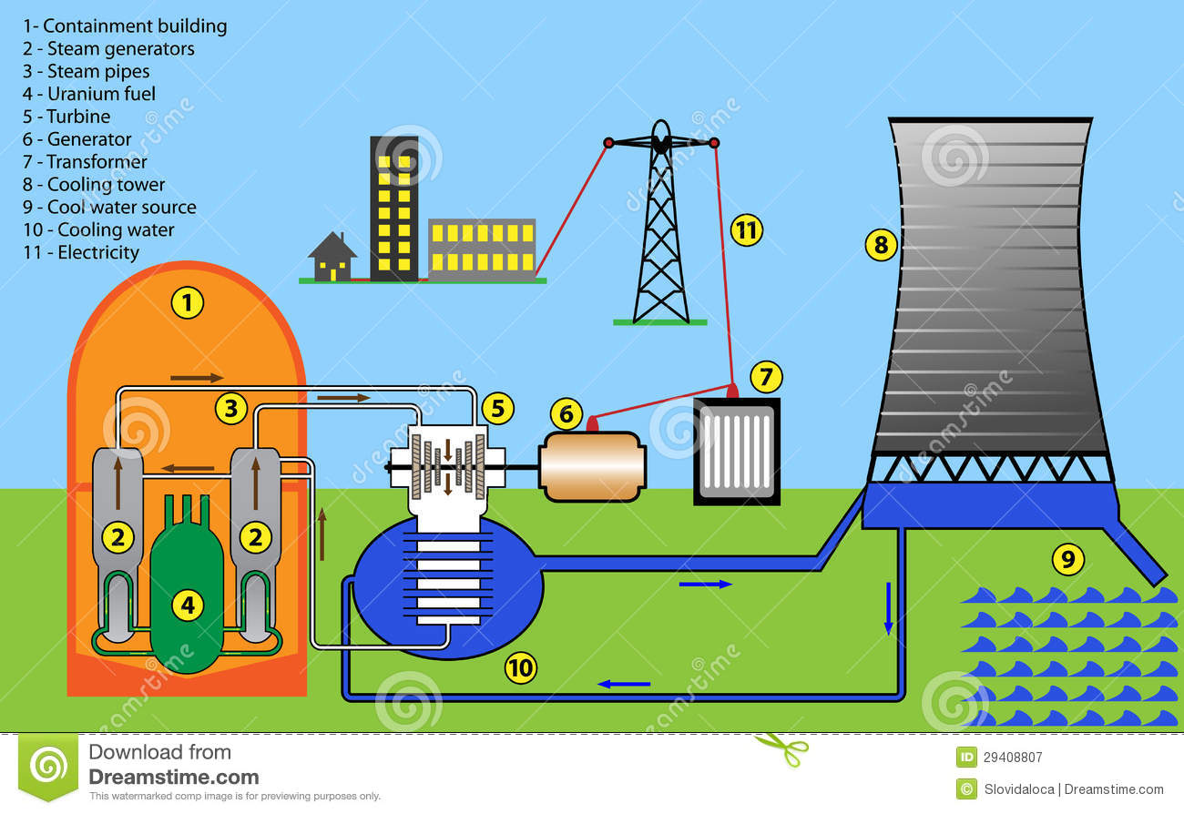 Nuclear Power Plant Royalty Free Stock Photography Image
