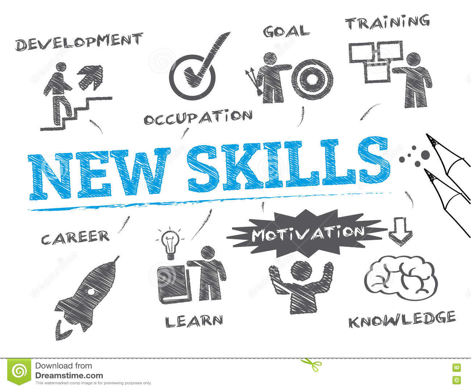 Nuovo concetto di abilità