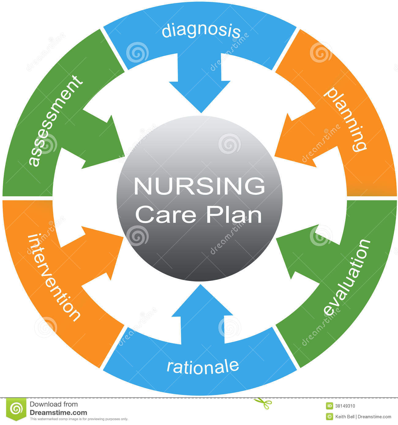 palliative care care plan template - nursing care plan word circle concept stock illustration