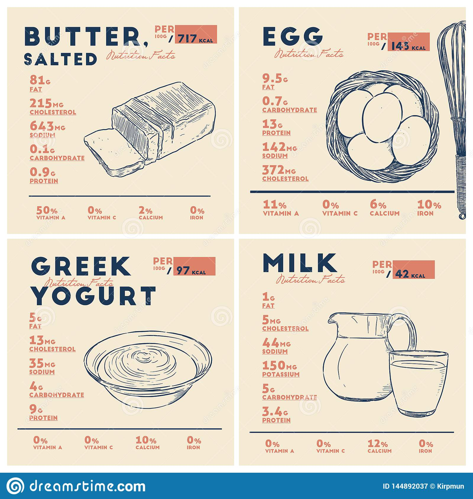 Nutrition facts of butter, egg, yogurt and milk. Hand draw vector