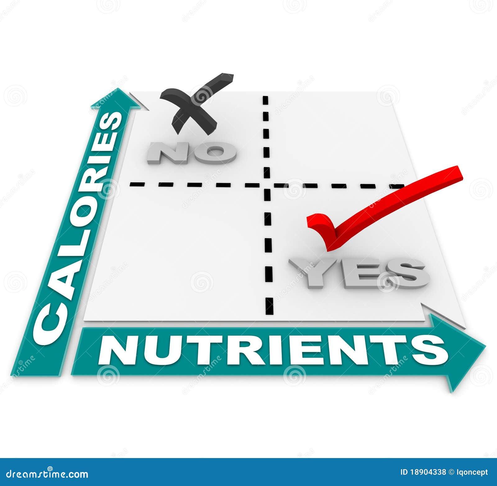 Nutrition vs Calories Matrix - Diet Best Foods