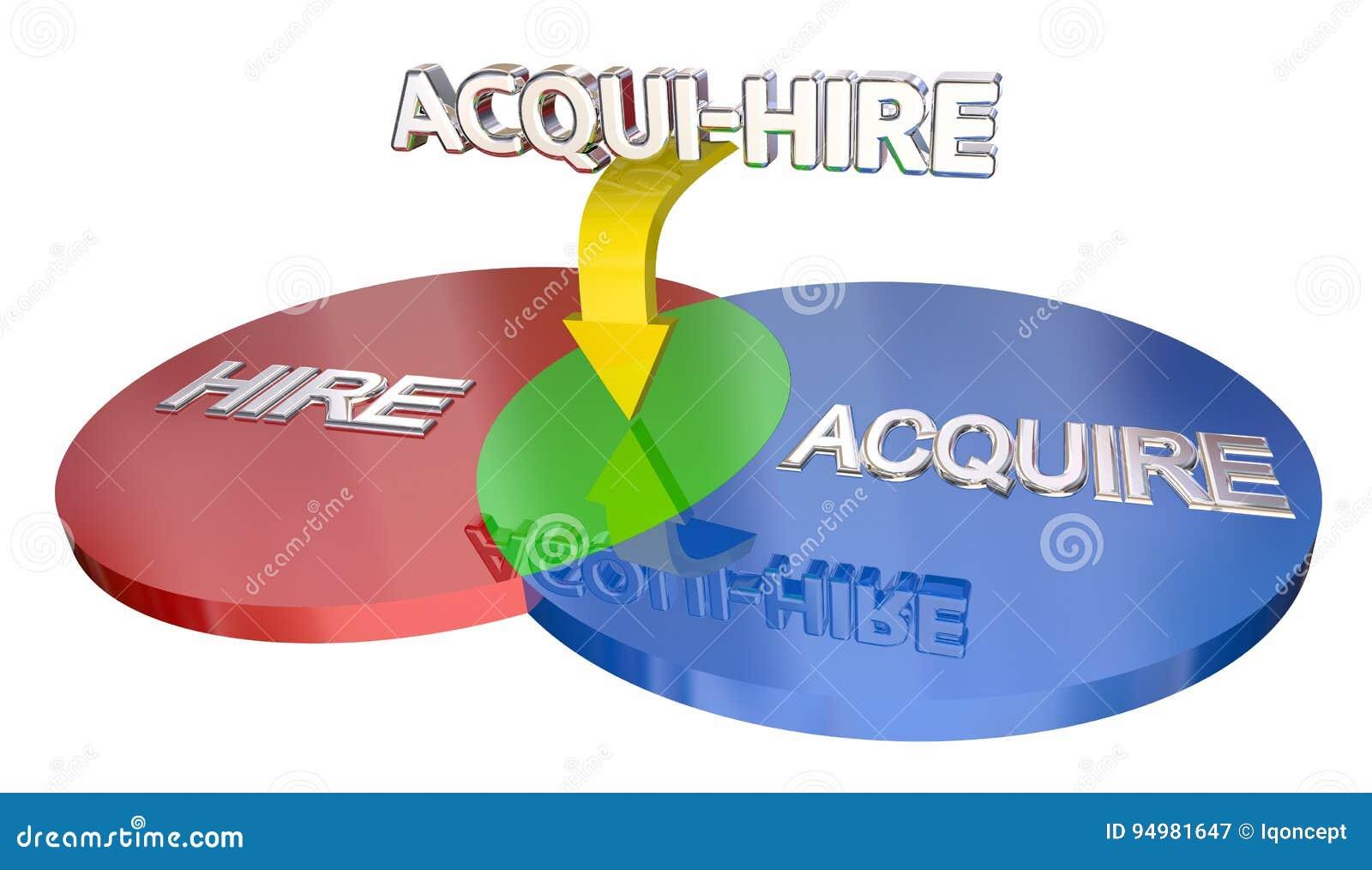 O acqui aluguer adquire o pessoal novo de aluguer venn diagram 3d download o acqui aluguer adquire o pessoal novo de aluguer venn diagram 3d illus do ccuart Gallery