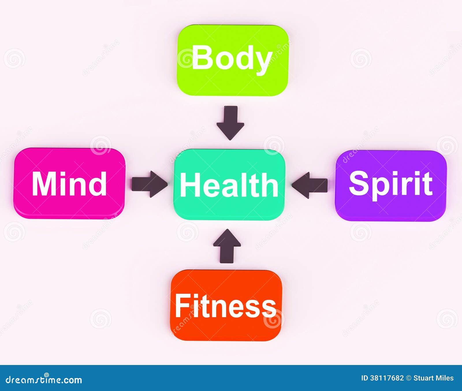 O diagrama da saúde mostra o exame espiritual mental