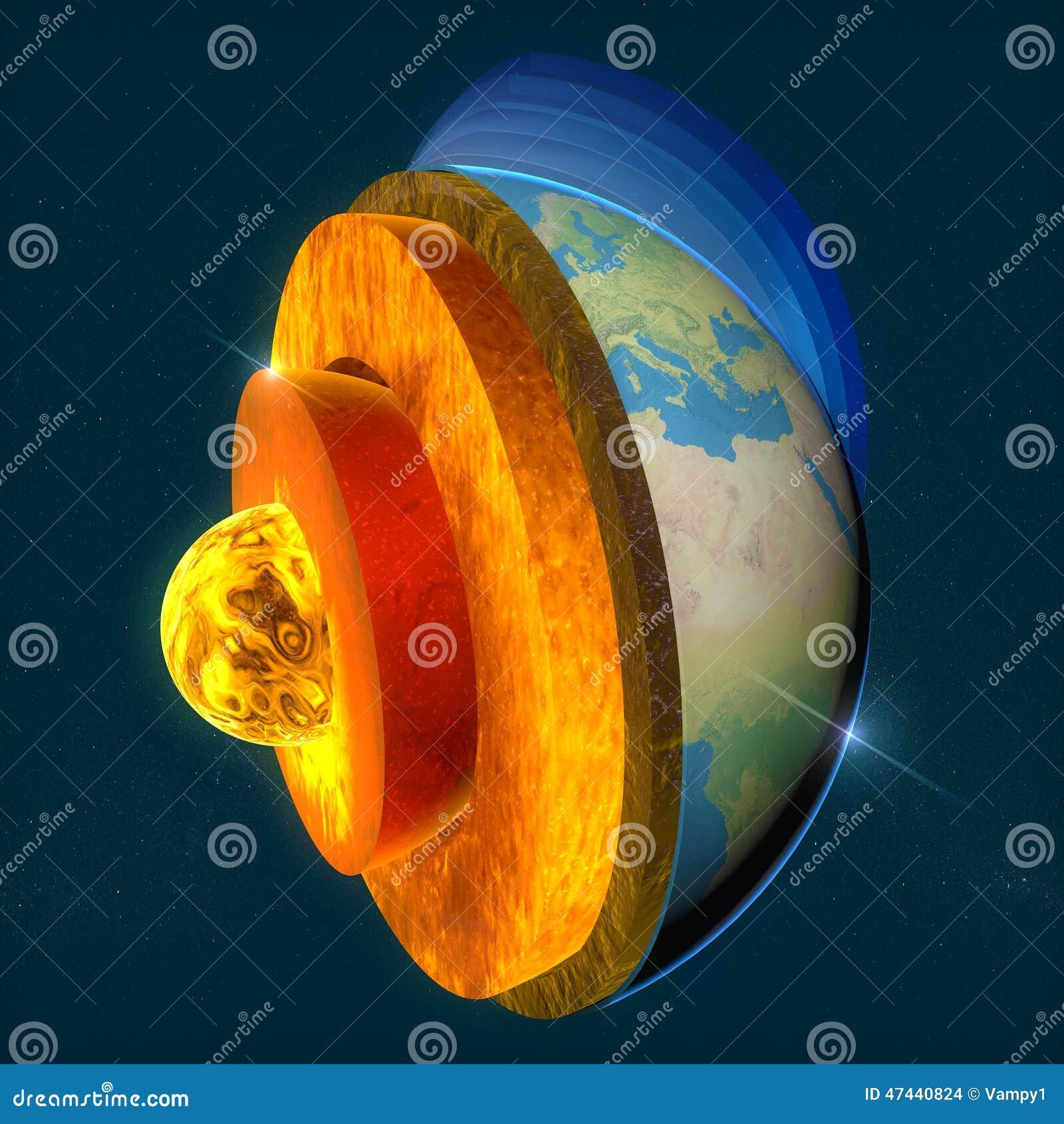 O núcleo de terra, seção mergulha a terra e o céu