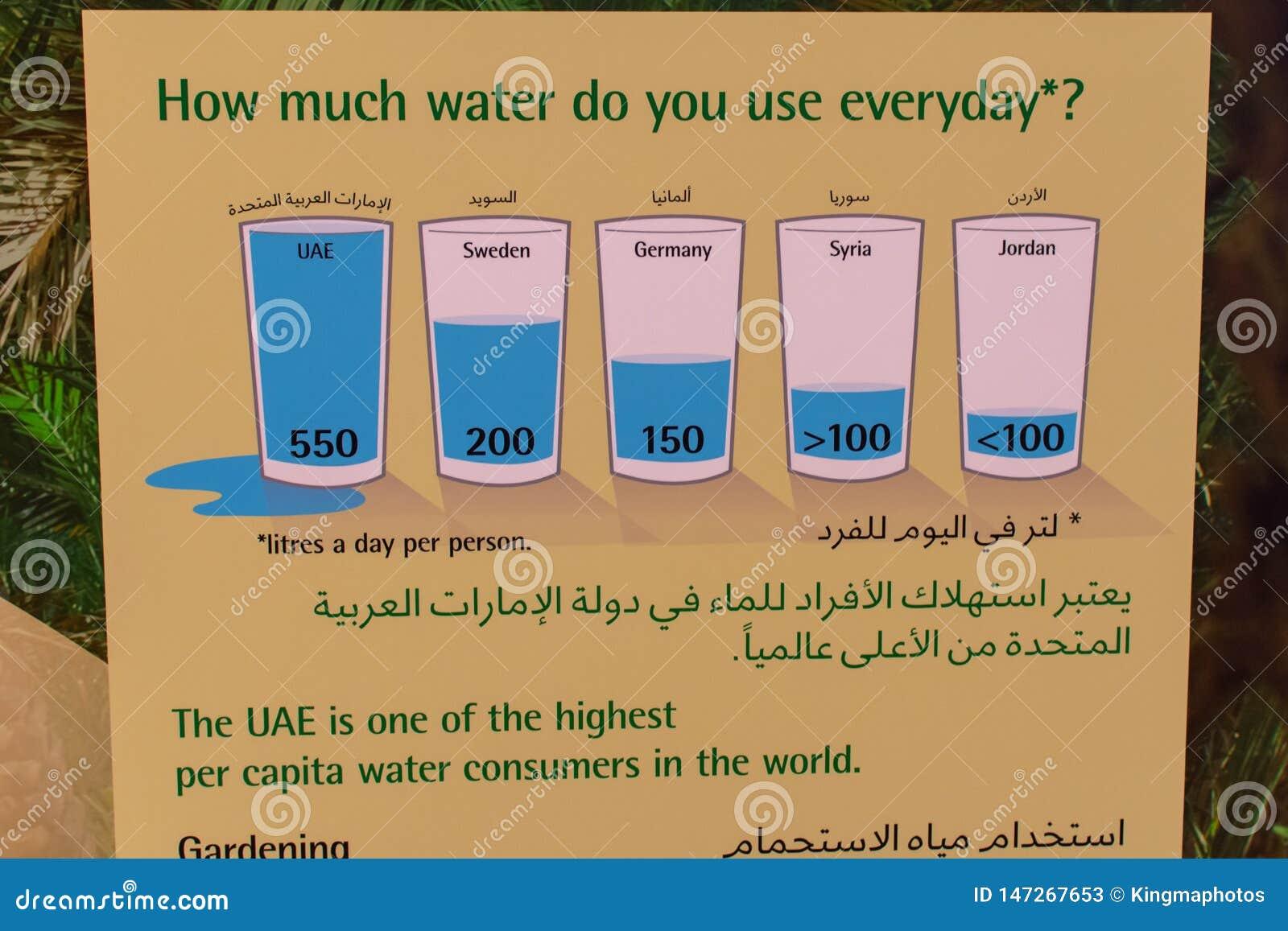O uso ou o consumo da água assinam nos UAE em inglês e em árabe para a educação