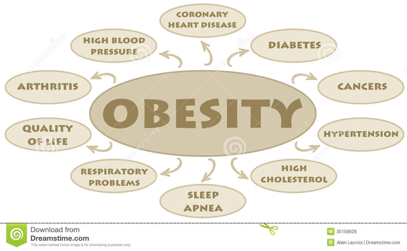 Obesity Royalty Free Stock Photos - Image: 35158928