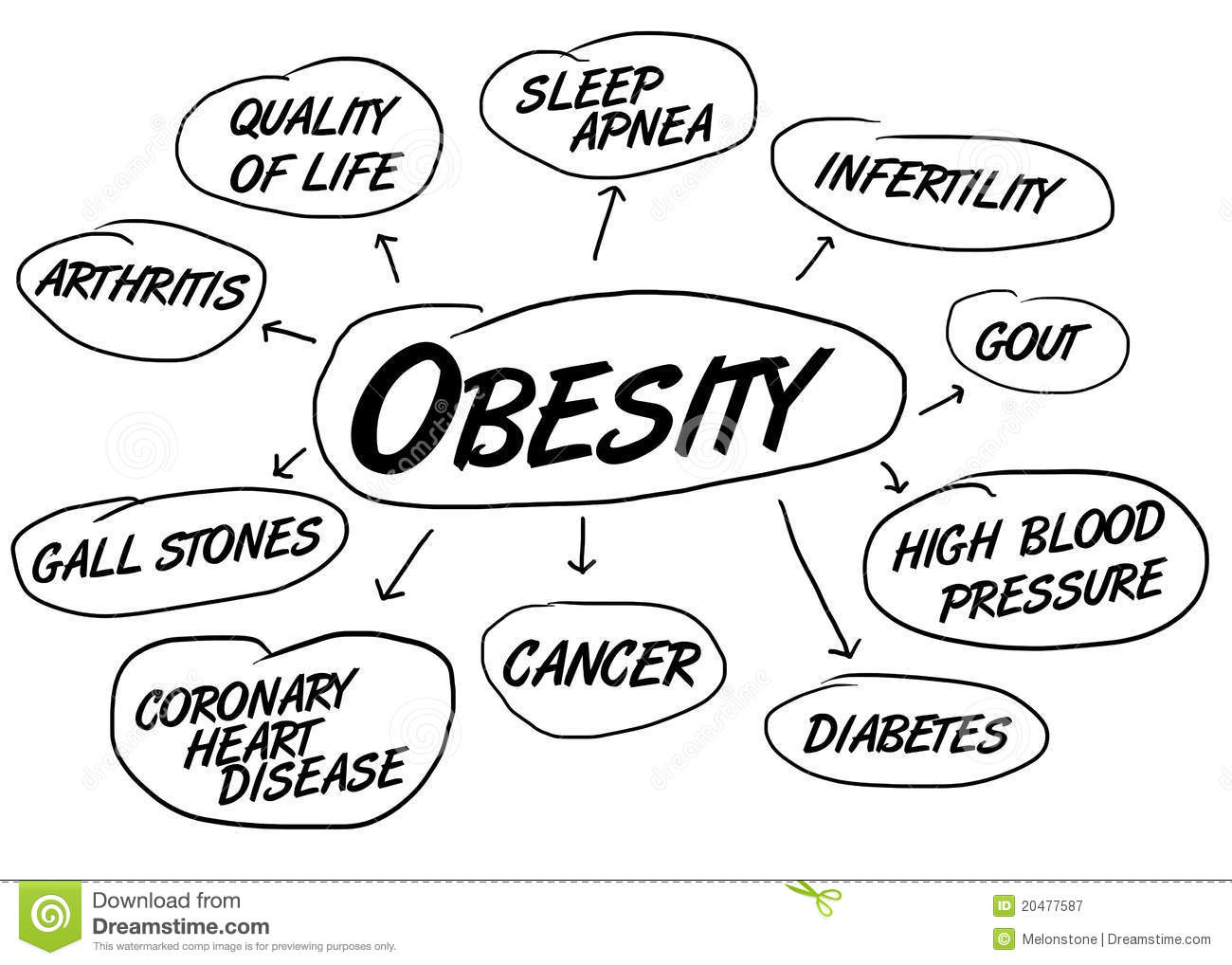 obesity health conditions royalty free stock photography