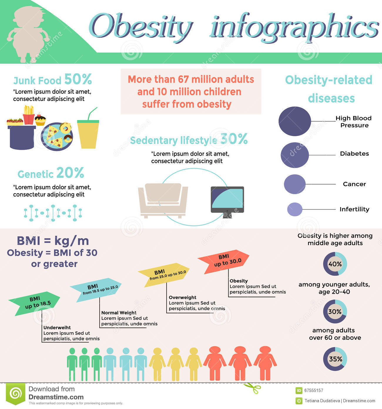 what is the relationship between poor nutrition childhood obesity and disease Prevention of childhood obesity is now seen as a prerequi-  the relationship between exclusive  poor learning, stress, poor.