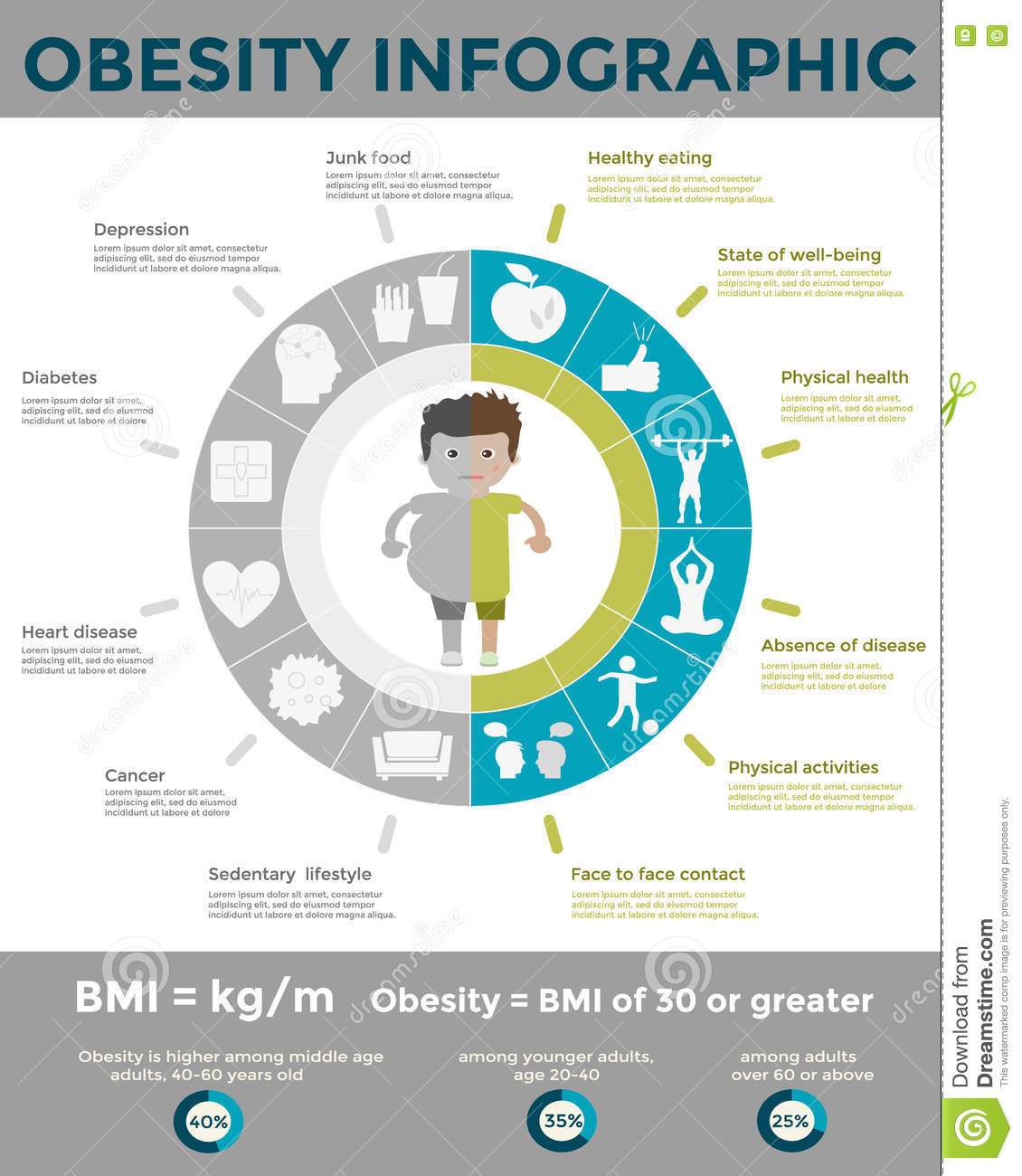 Sedentary Lifestyle: Obesity Infographic Template Stock Vector