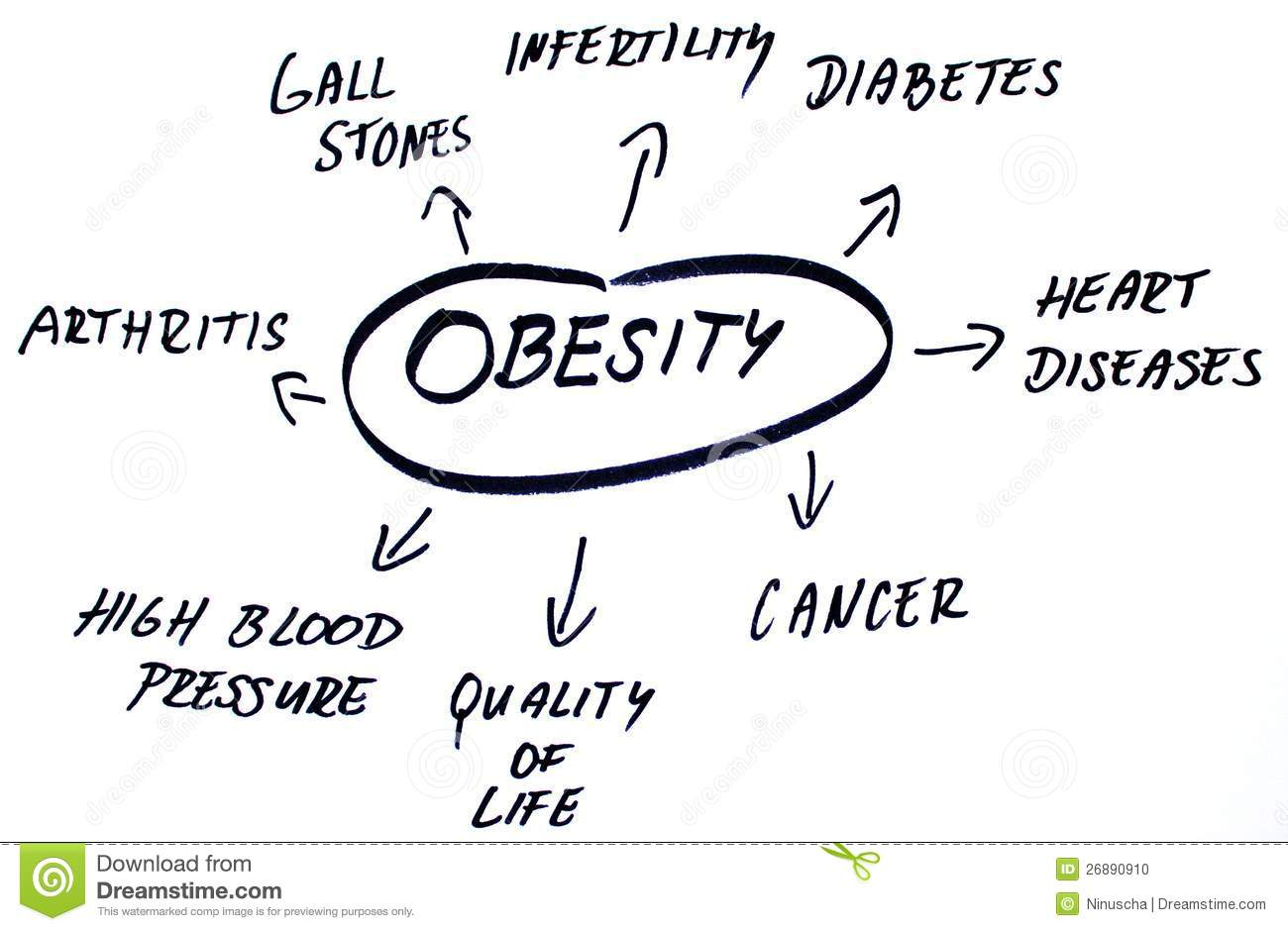 obesity words cloud stock photo