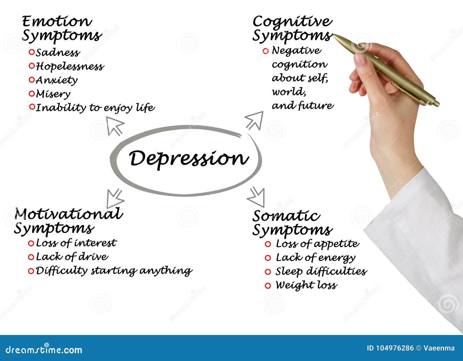 Objawy depresja