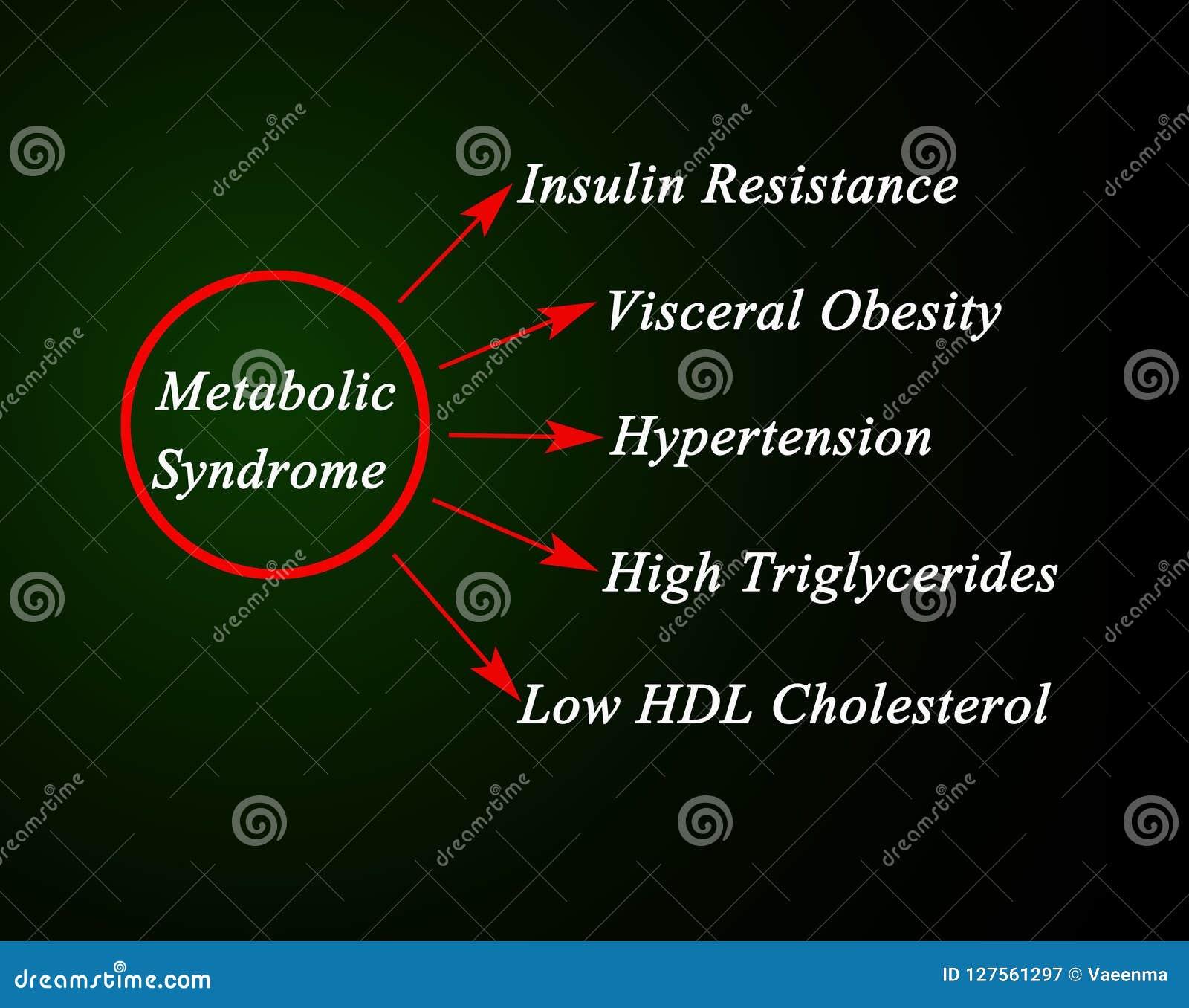 Objawy Metaboliczny syndrom