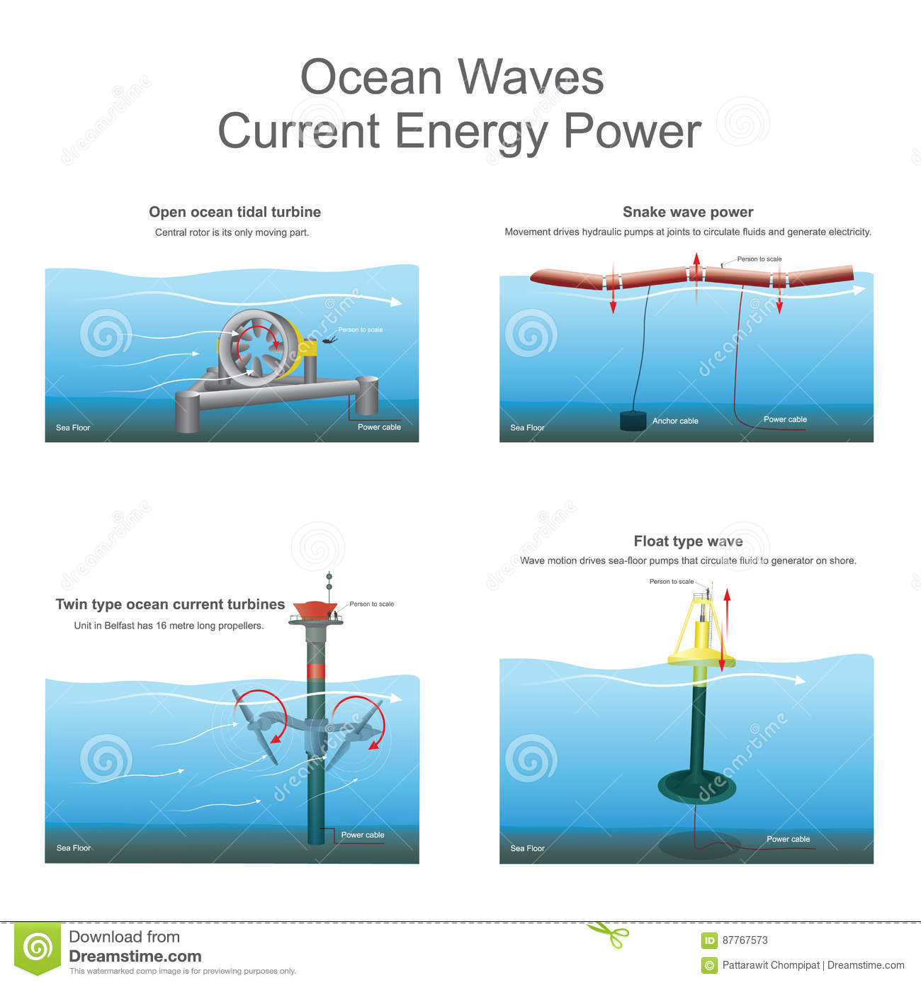 new innovative the power of ocean waves electric currents for future