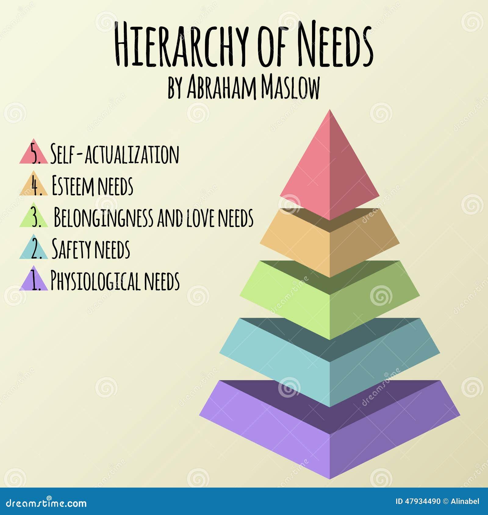 Också vektor för coreldrawillustration Hierarki av människabehov av Abraham Maslow