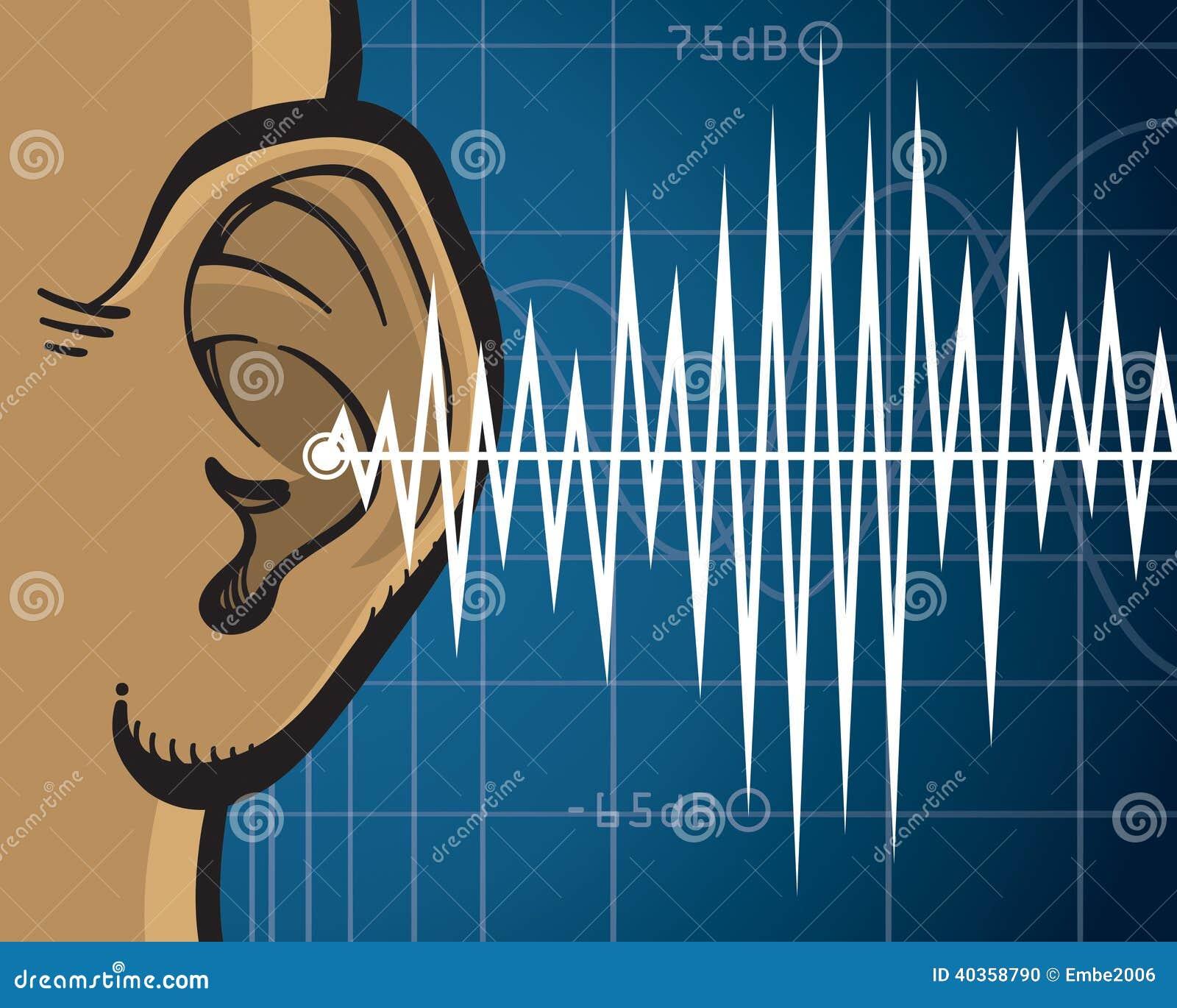 Ohr-Schallwellen